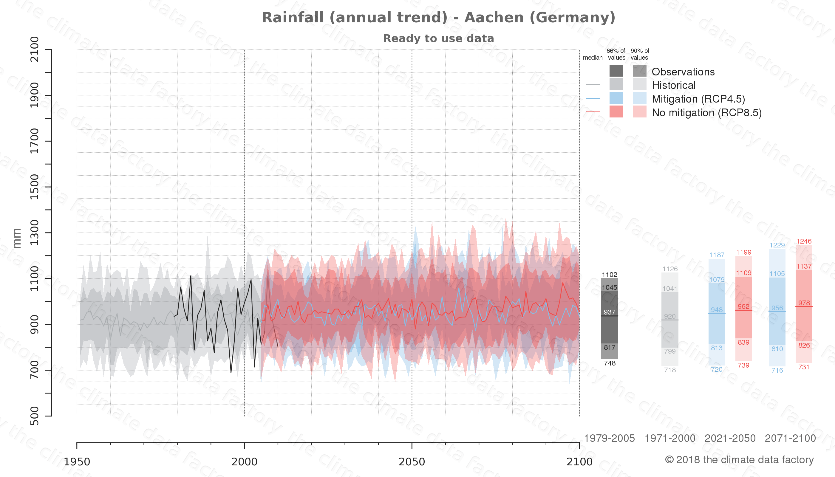 climate change data policy adaptation climate graph city data rainfall aachen germany