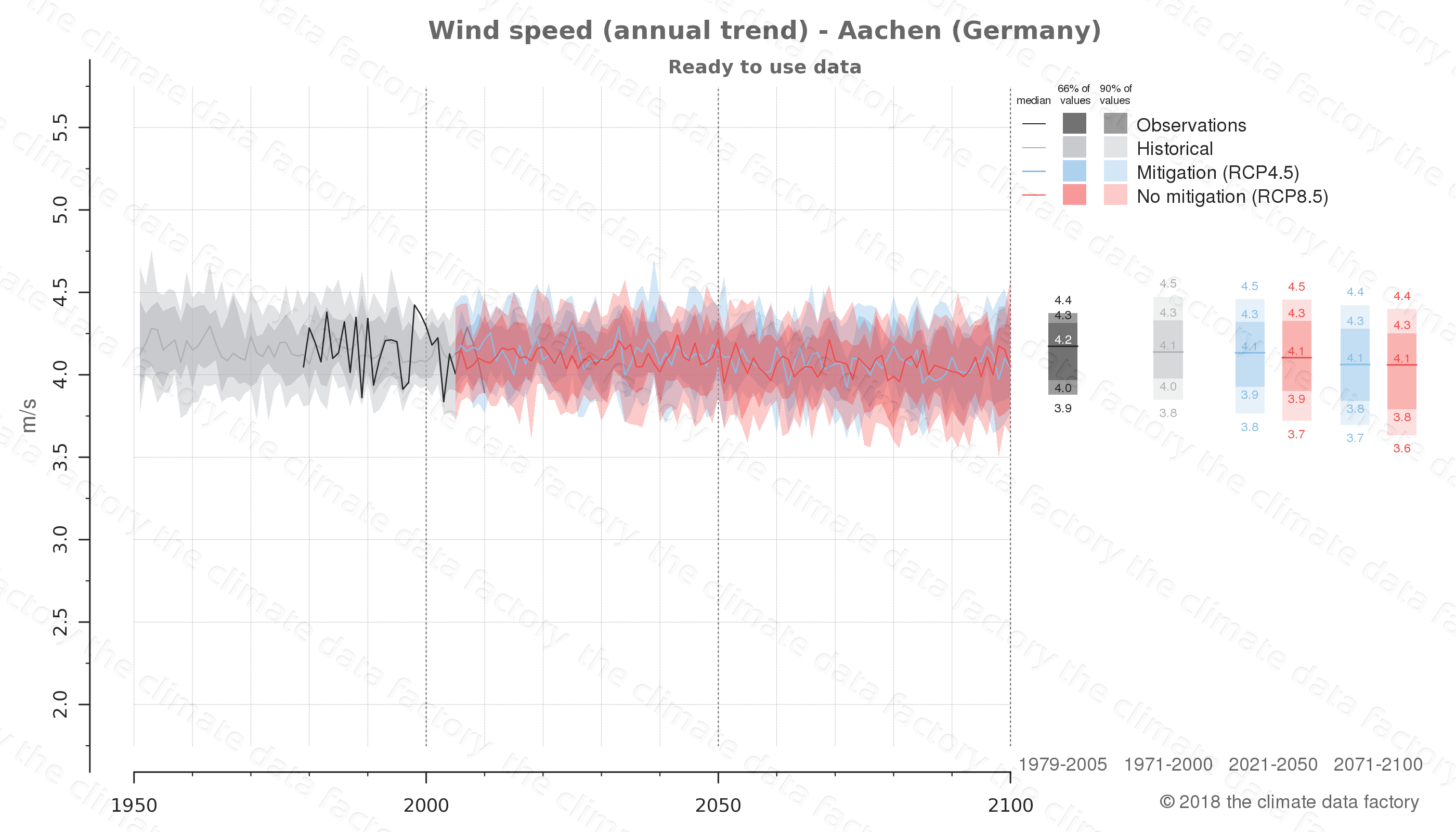 climate change data policy adaptation climate graph city data wind-speed aachen germany