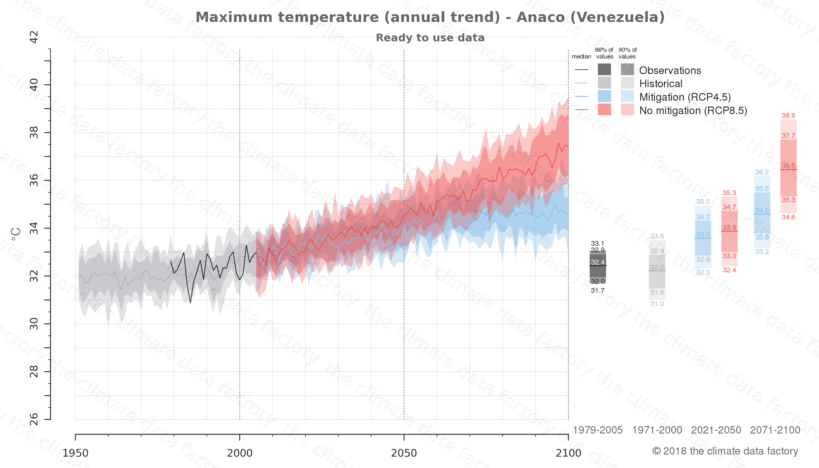 climate change data policy adaptation climate graph city data maximum-temperature anaco venezuela
