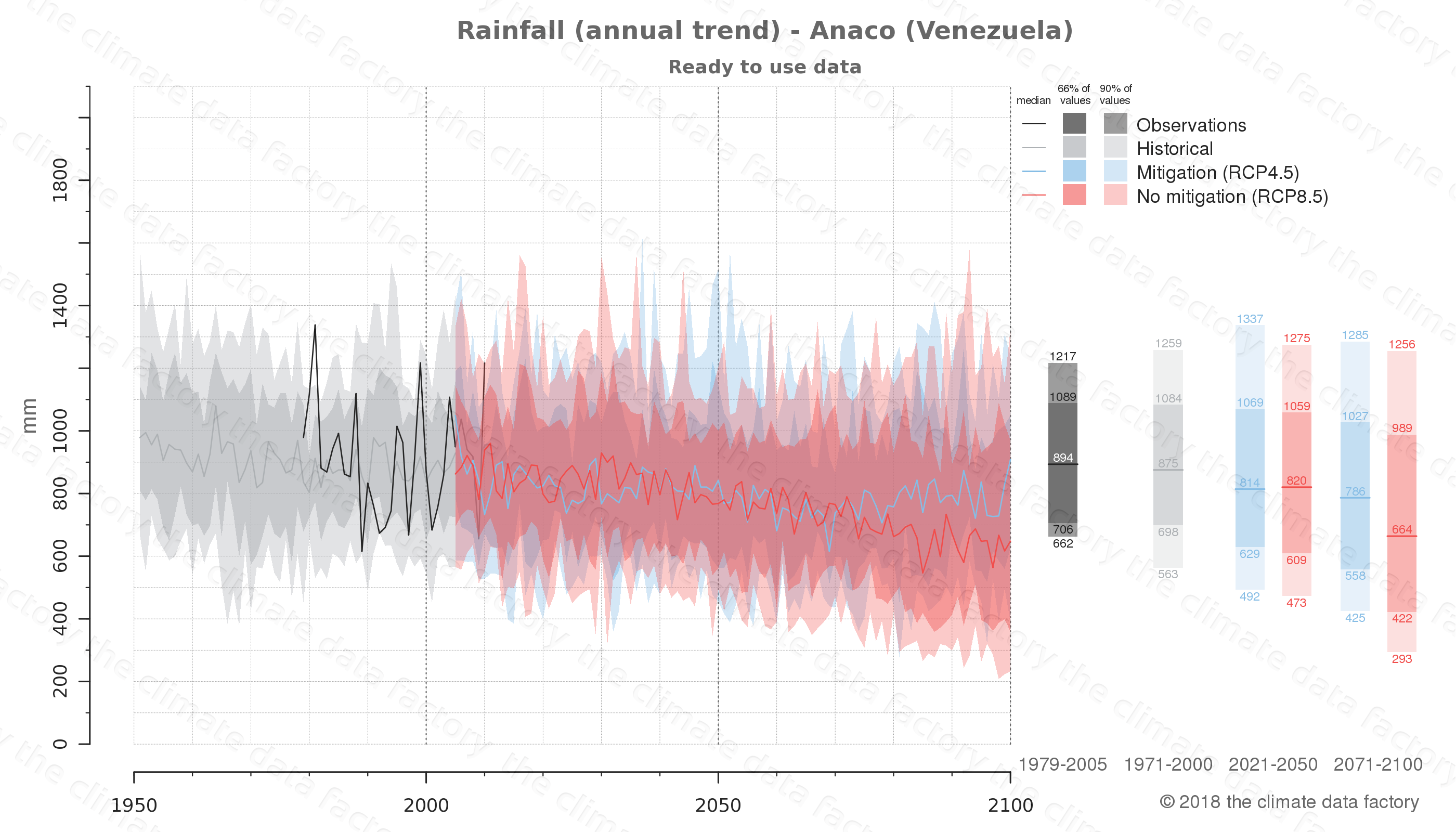climate change data policy adaptation climate graph city data rainfall anaco venezuela