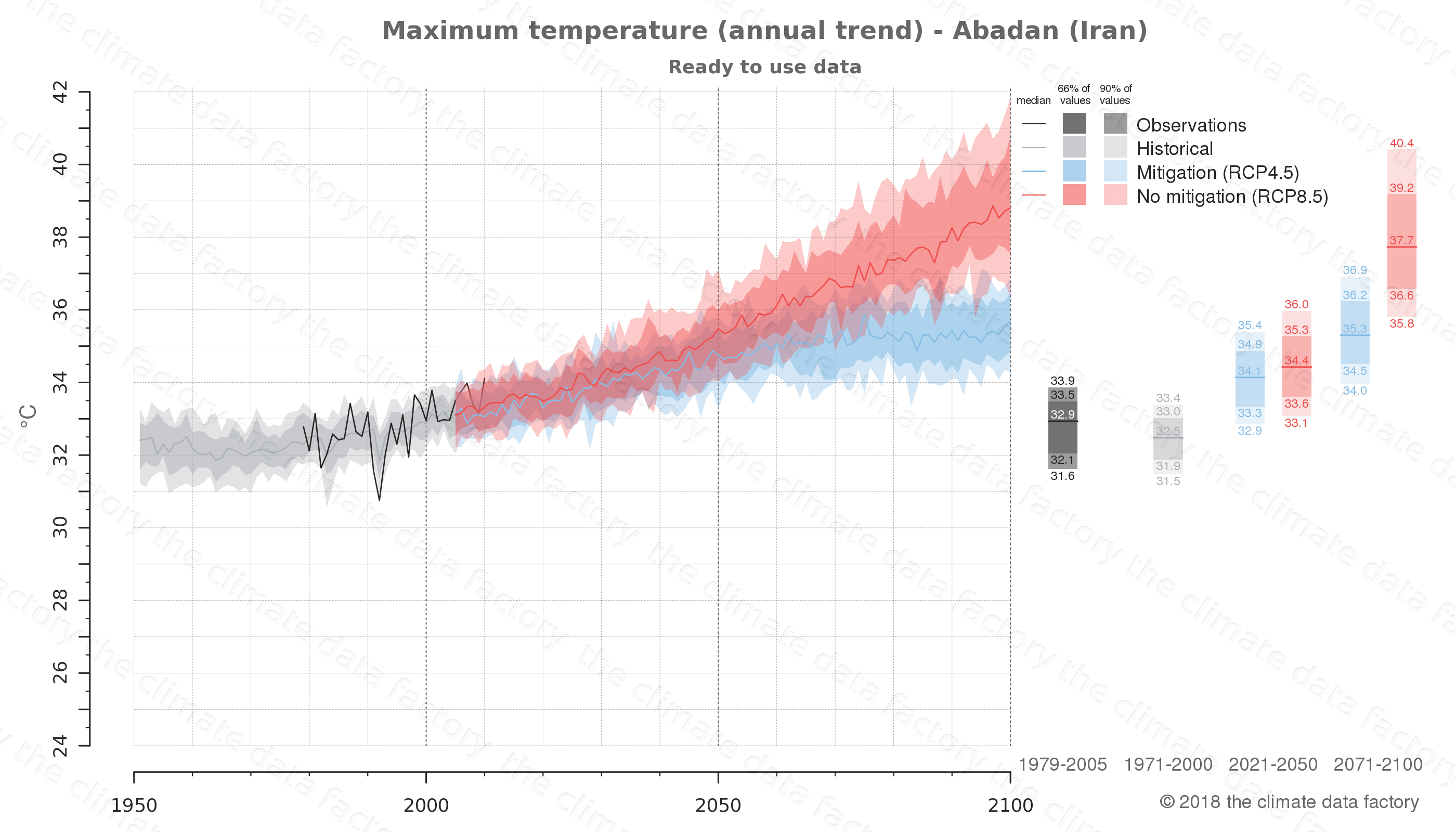 climate change data policy adaptation climate graph city data maximum-temperature abadan iran