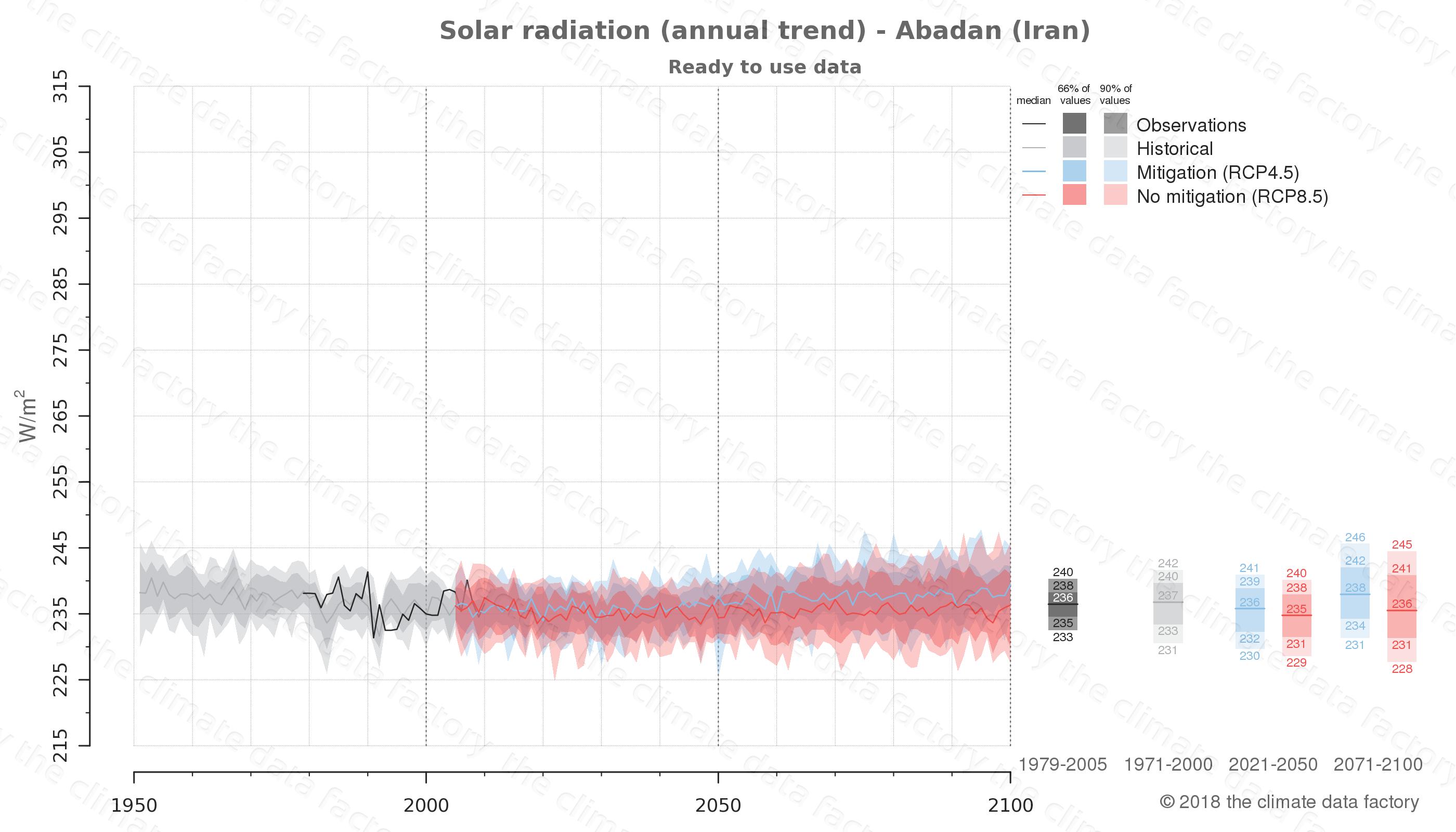 climate change data policy adaptation climate graph city data solar-radiation abadan iran