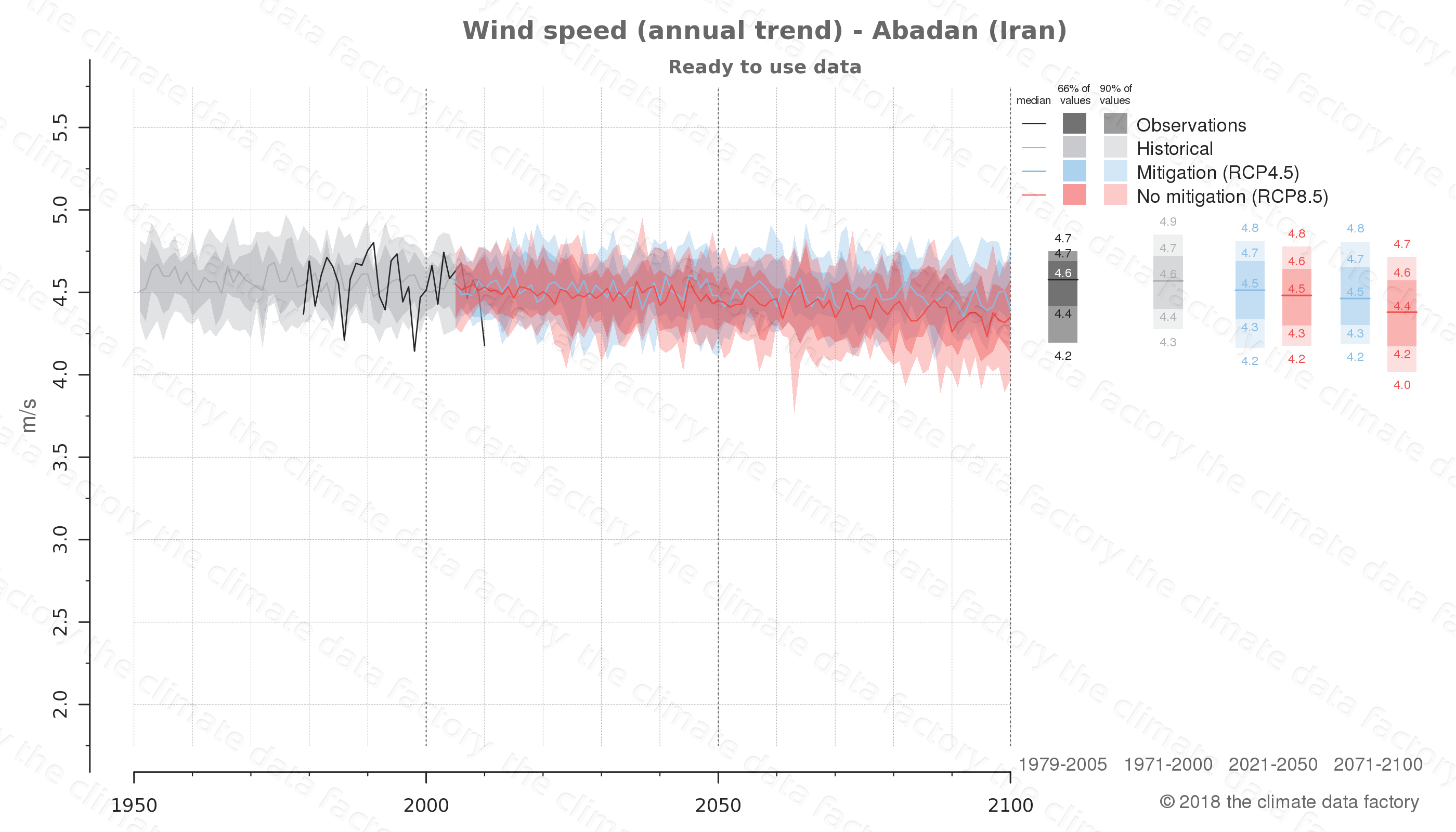 climate change data policy adaptation climate graph city data wind-speed abadan iran
