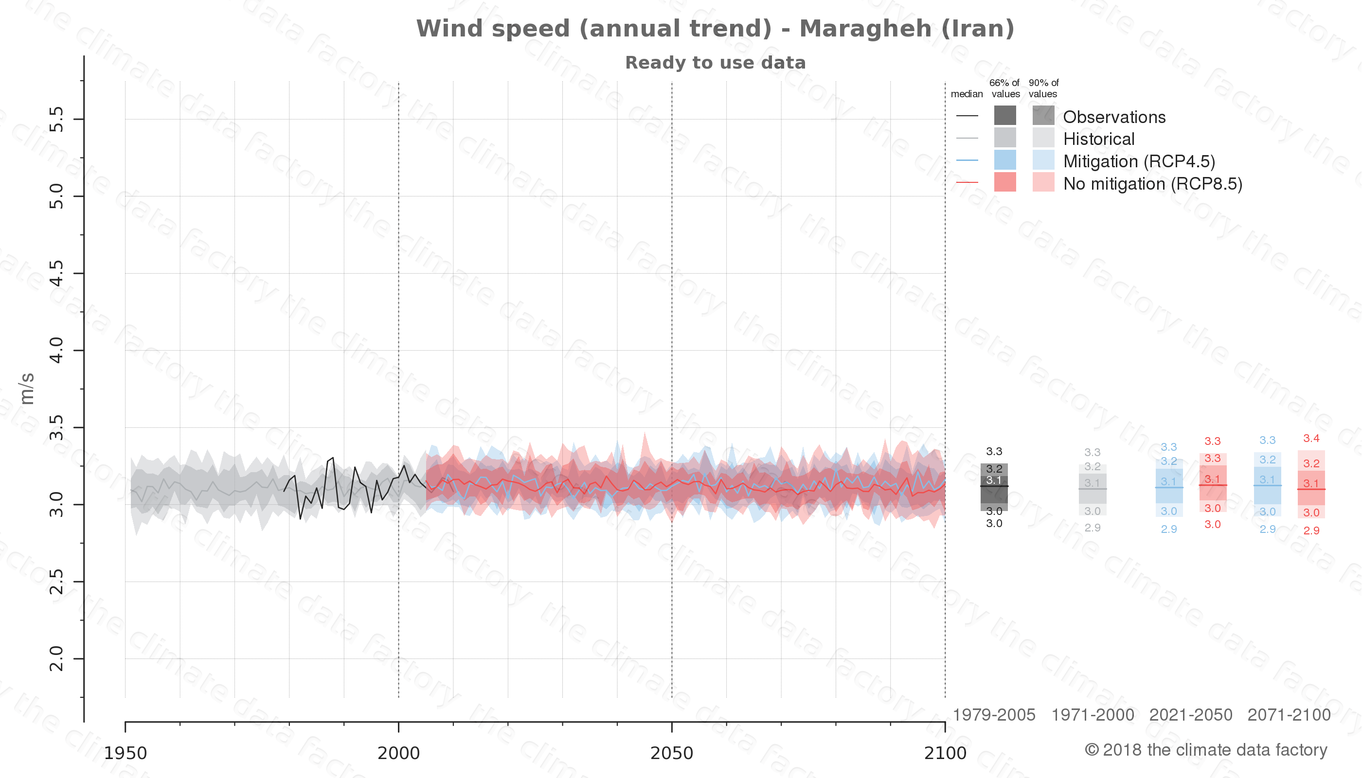 climate change data policy adaptation climate graph city data wind-speed maragheh iran