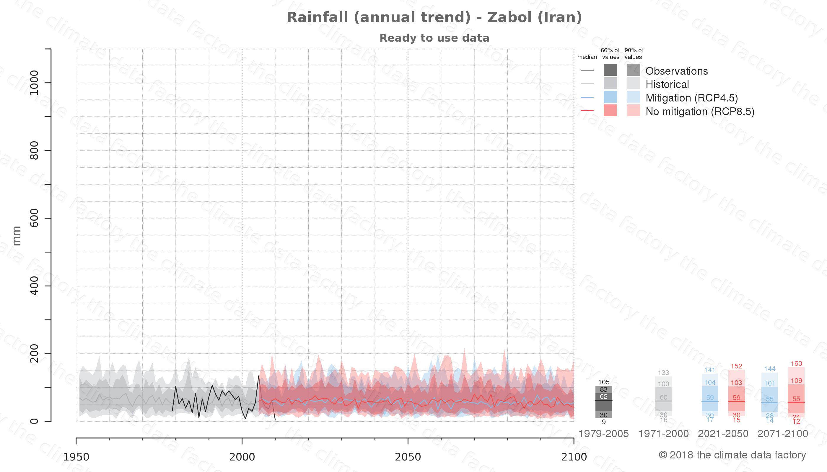 climate change data policy adaptation climate graph city data rainfall zabol iran