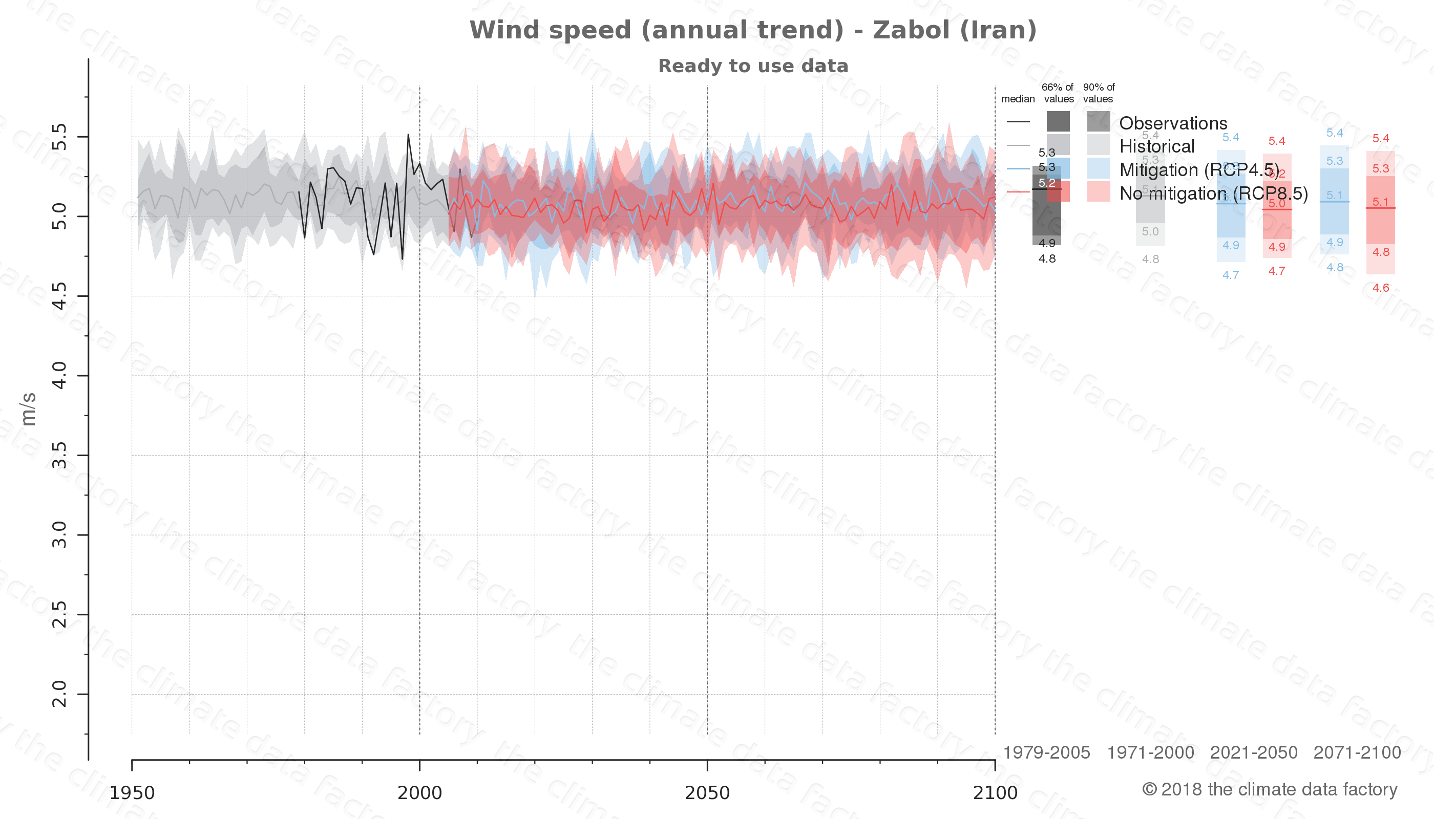 climate change data policy adaptation climate graph city data wind-speed zabol iran