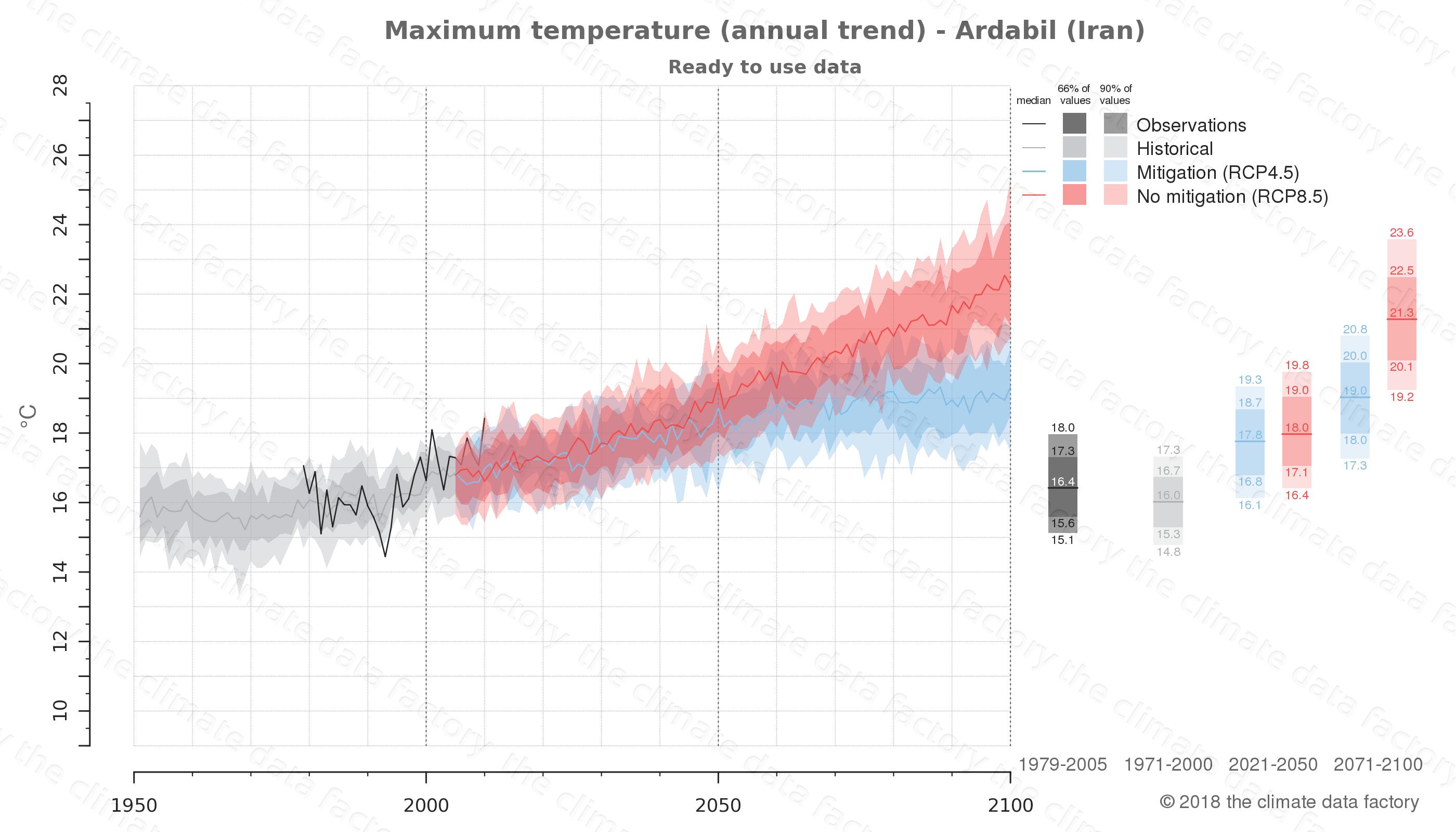 climate change data policy adaptation climate graph city data maximum-temperature ardabil iran