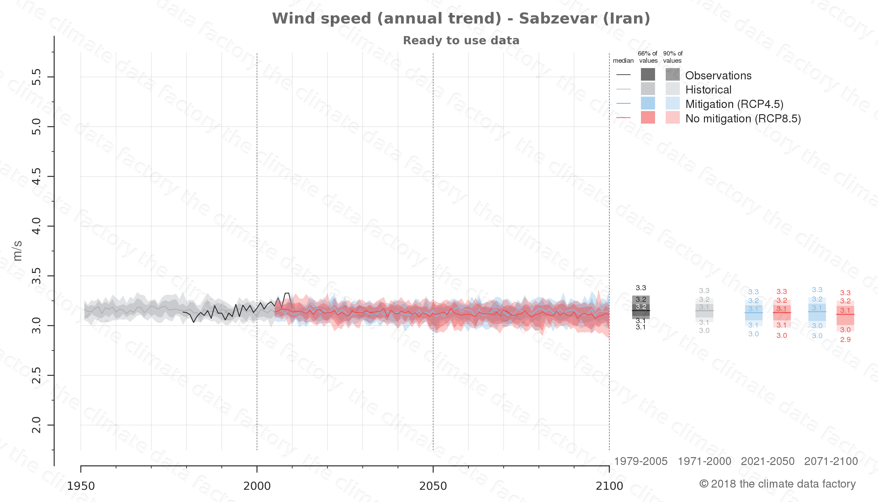 climate change data policy adaptation climate graph city data wind-speed sabzevar iran