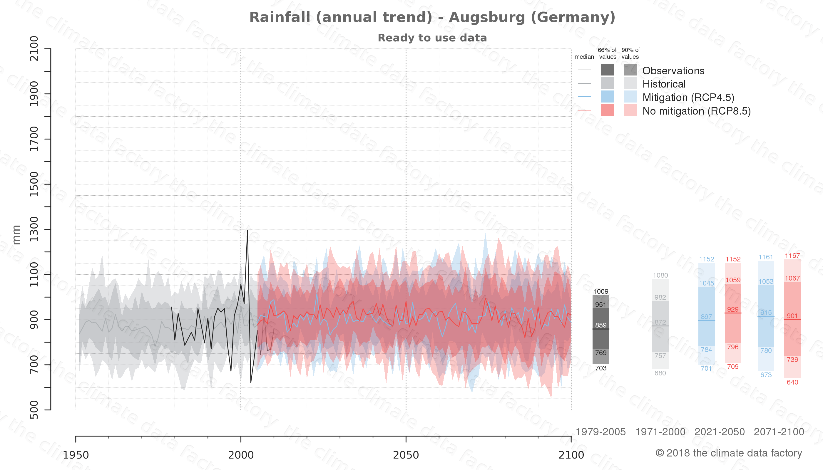 climate change data policy adaptation climate graph city data rainfall augsburg germany