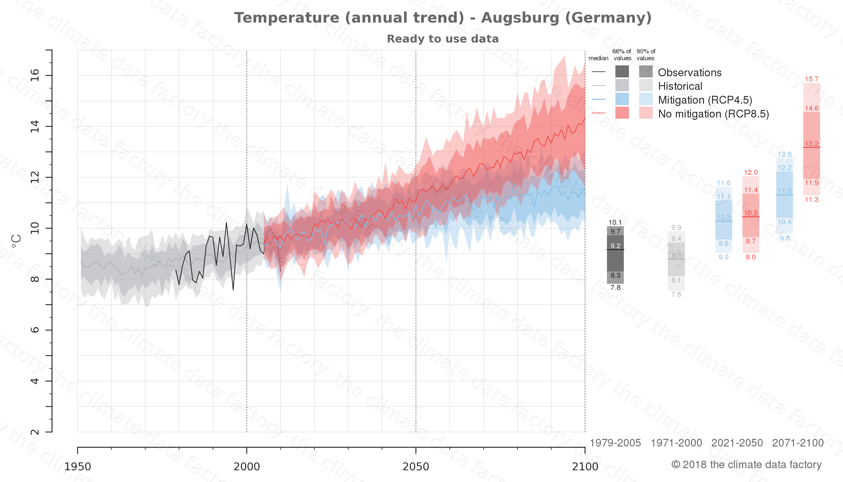 climate change data policy adaptation climate graph city data temperature augsburg germany