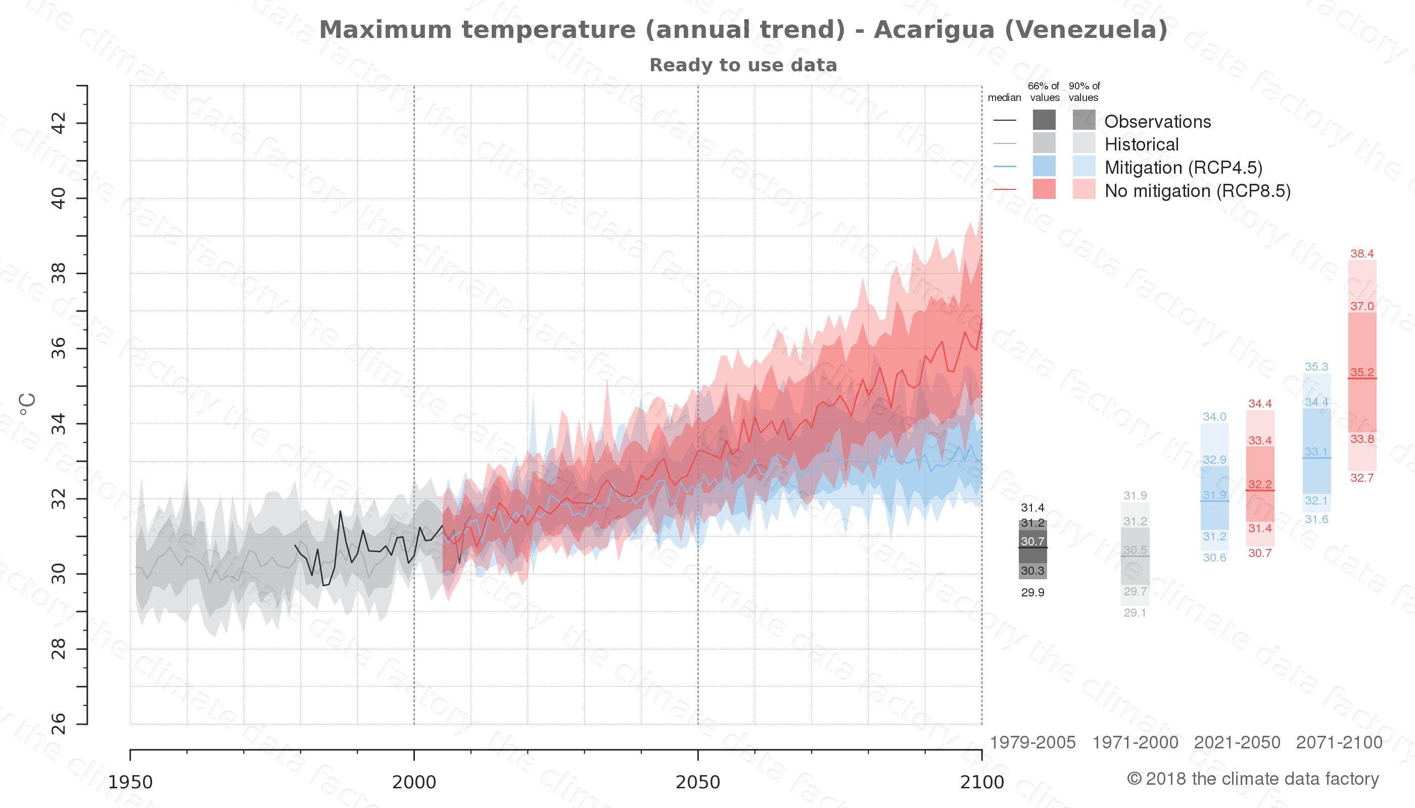 climate change data policy adaptation climate graph city data maximum-temperature acarigua venezuela