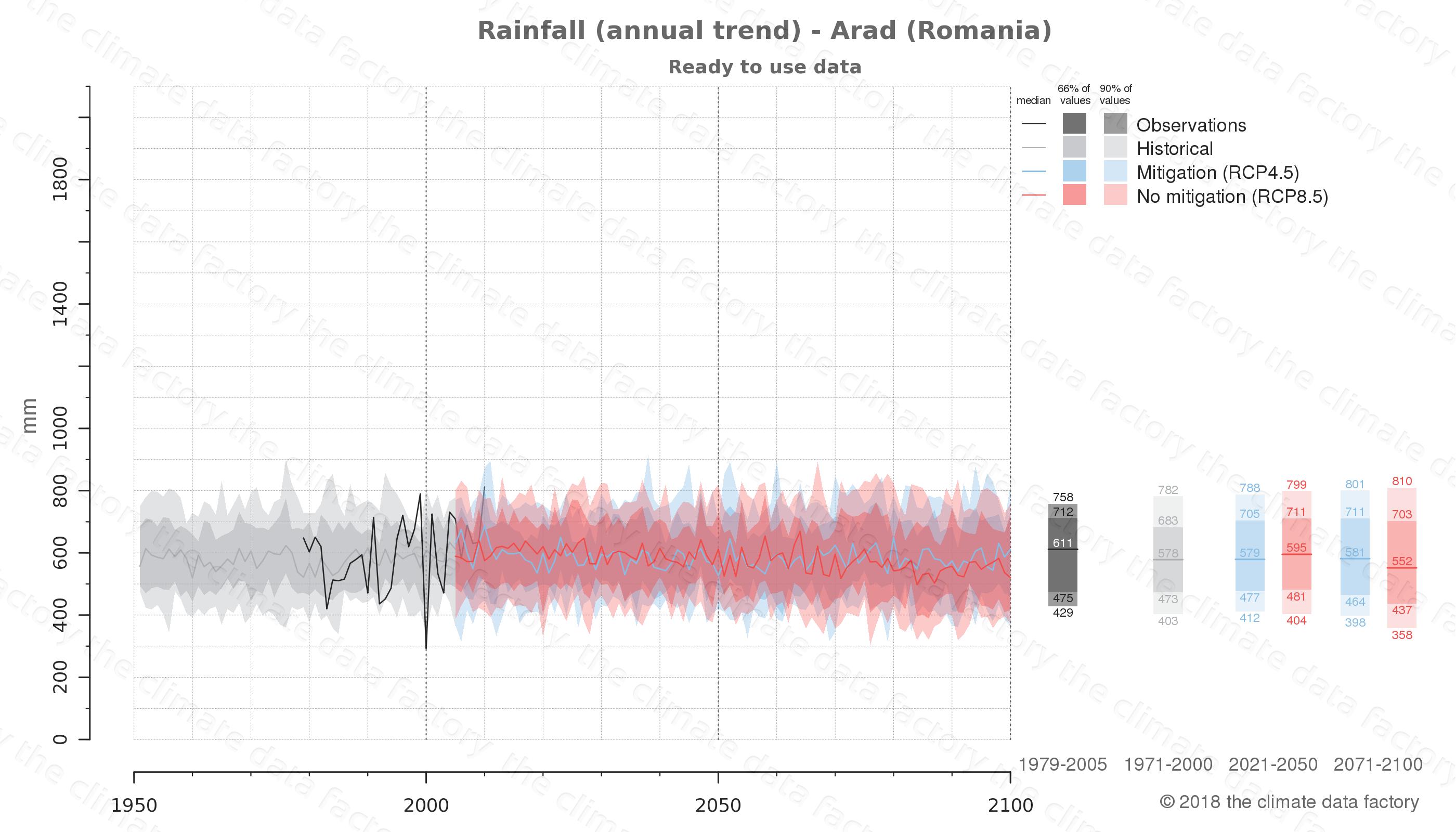 climate change data policy adaptation climate graph city data rainfall arad romania