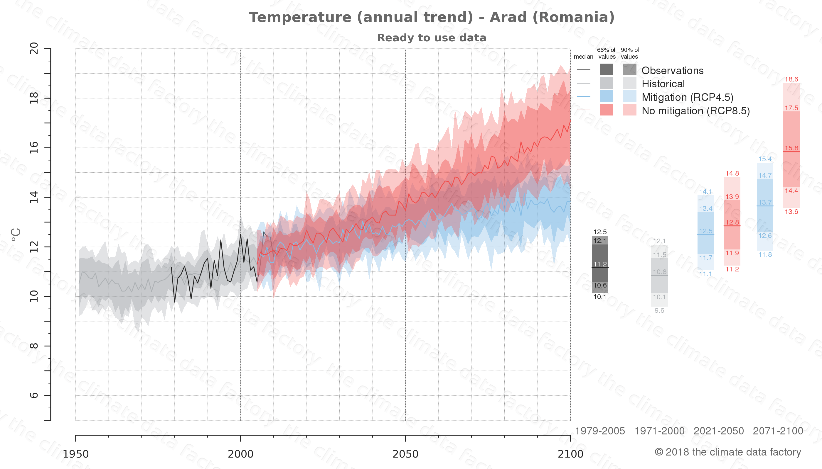 climate change data policy adaptation climate graph city data temperature arad romania