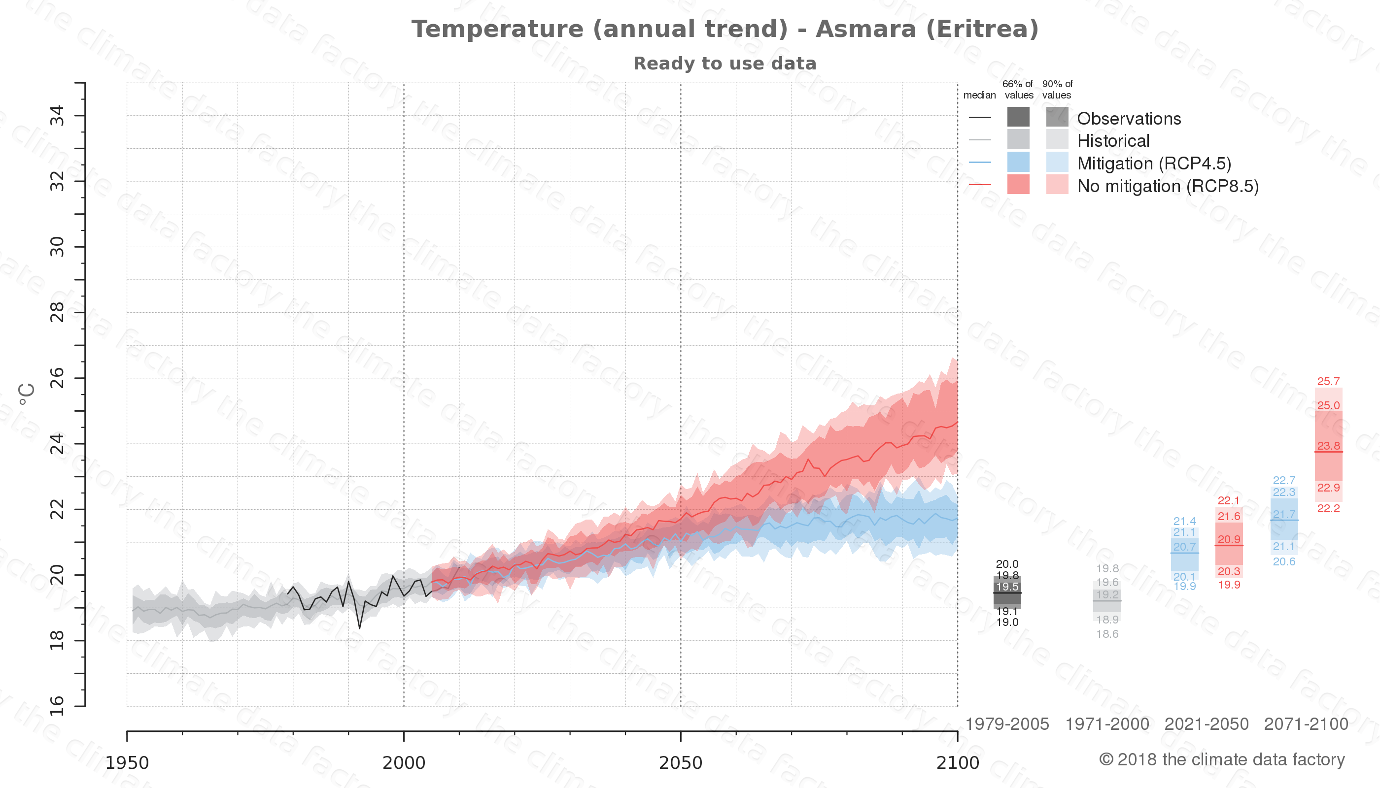 climate change data policy adaptation climate graph city data temperature asmara eritrea