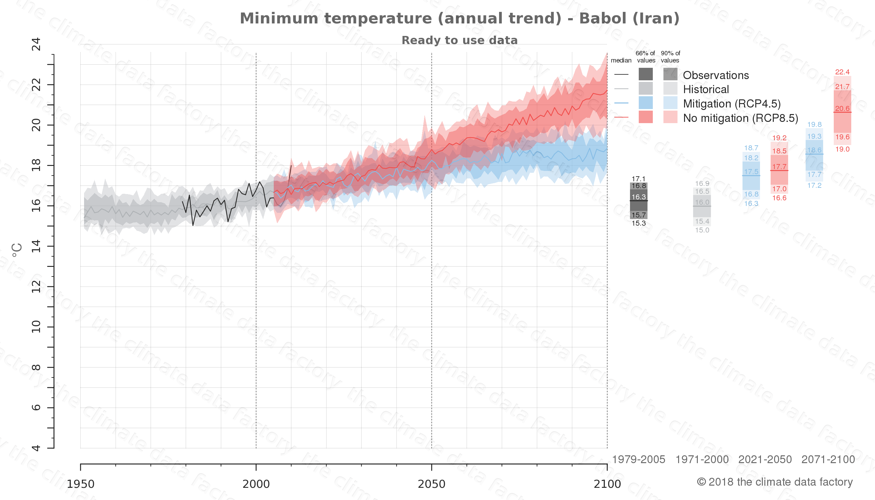 climate change data policy adaptation climate graph city data minimum-temperature babol iran
