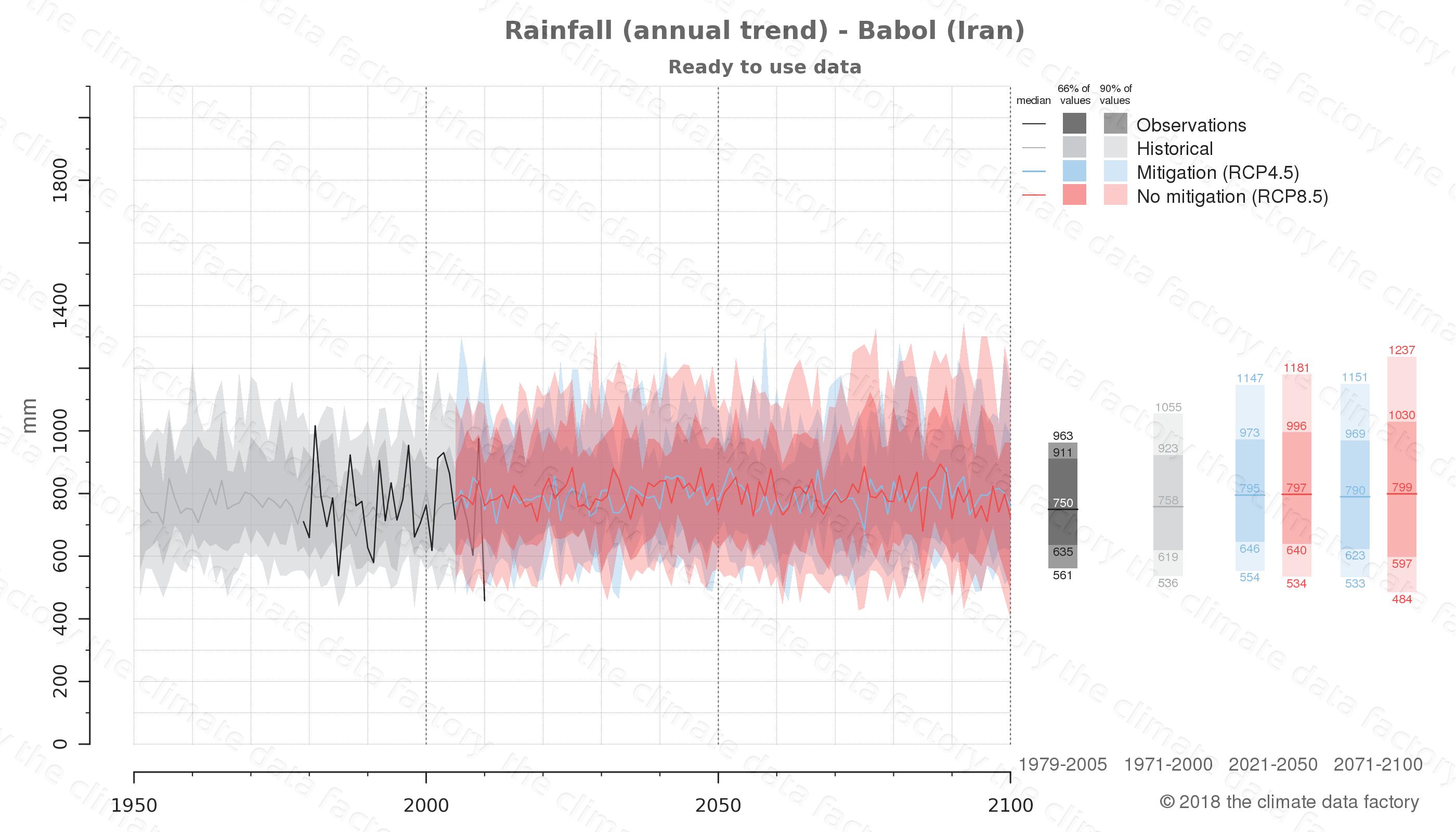 climate change data policy adaptation climate graph city data rainfall babol iran