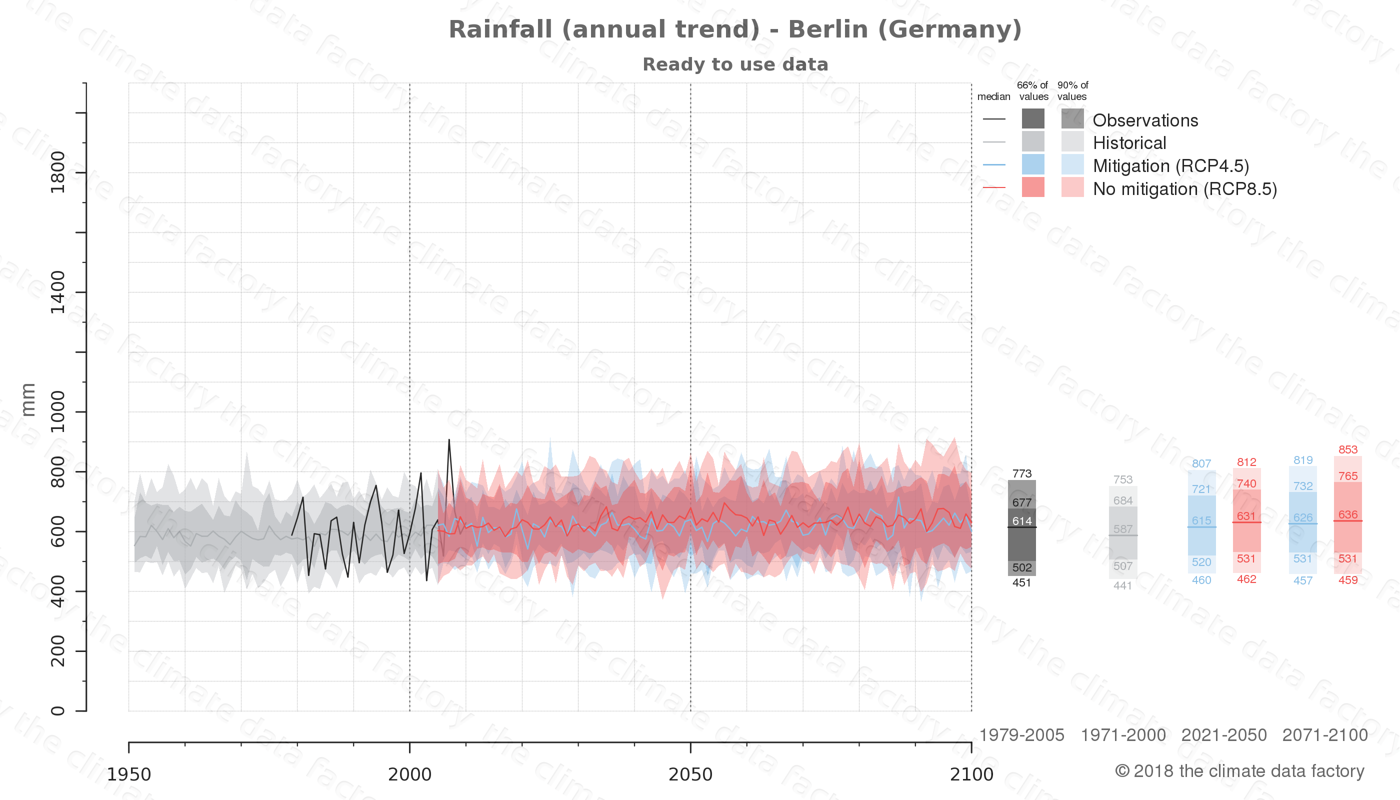 climate change data policy adaptation climate graph city data rainfall berlin germany