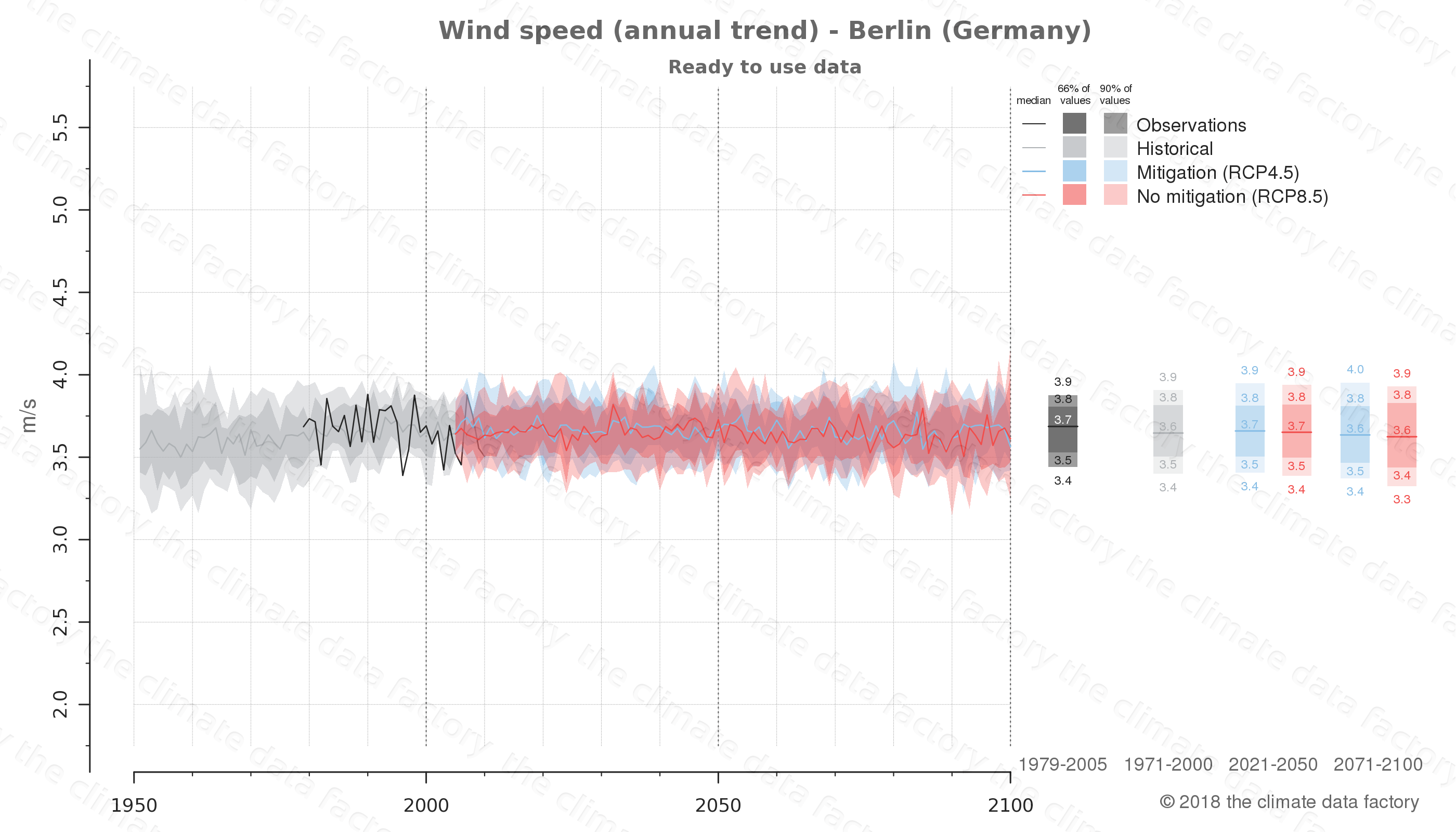 climate change data policy adaptation climate graph city data wind-speed berlin germany