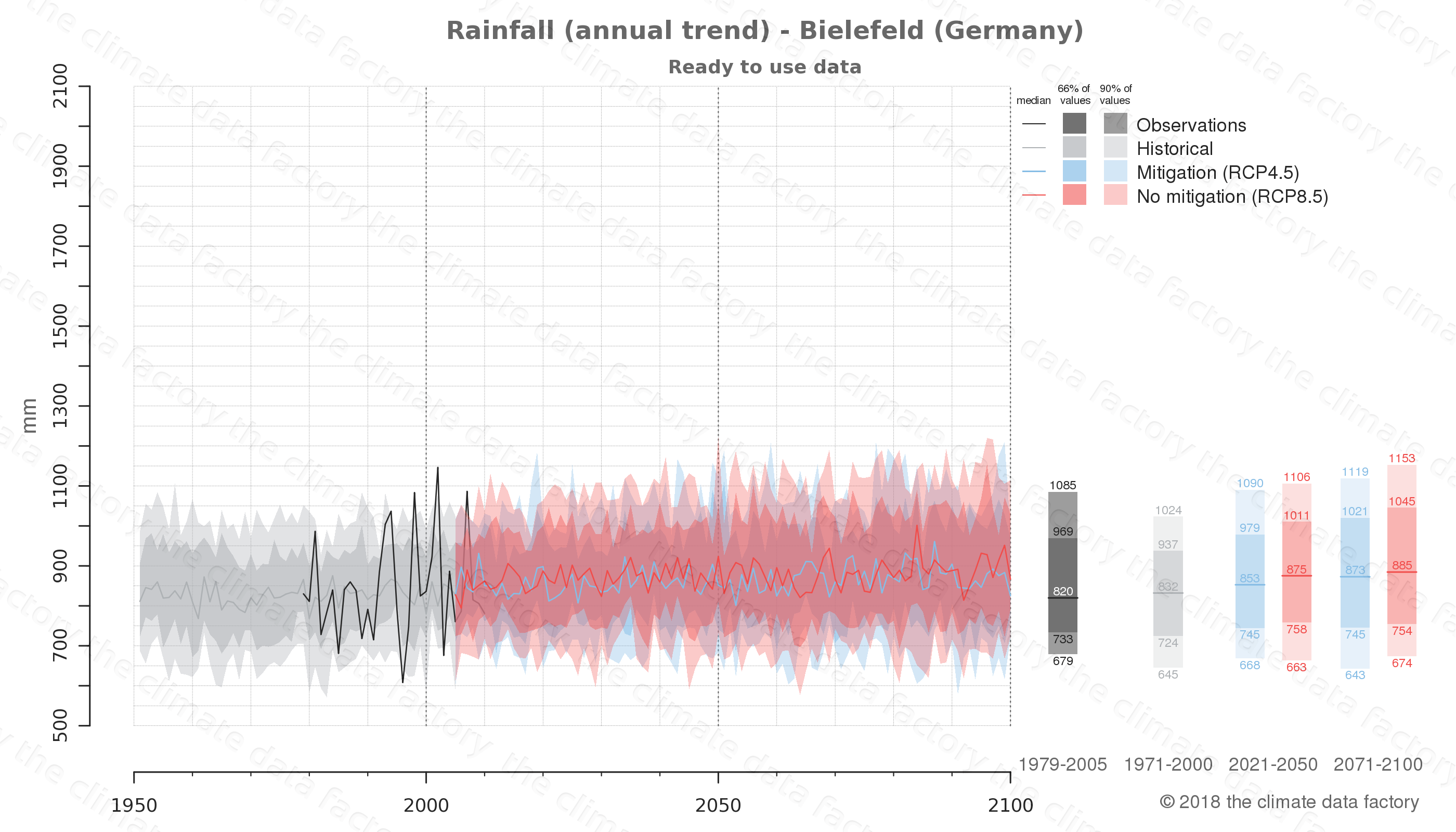 climate change data policy adaptation climate graph city data rainfall bielefeld germany