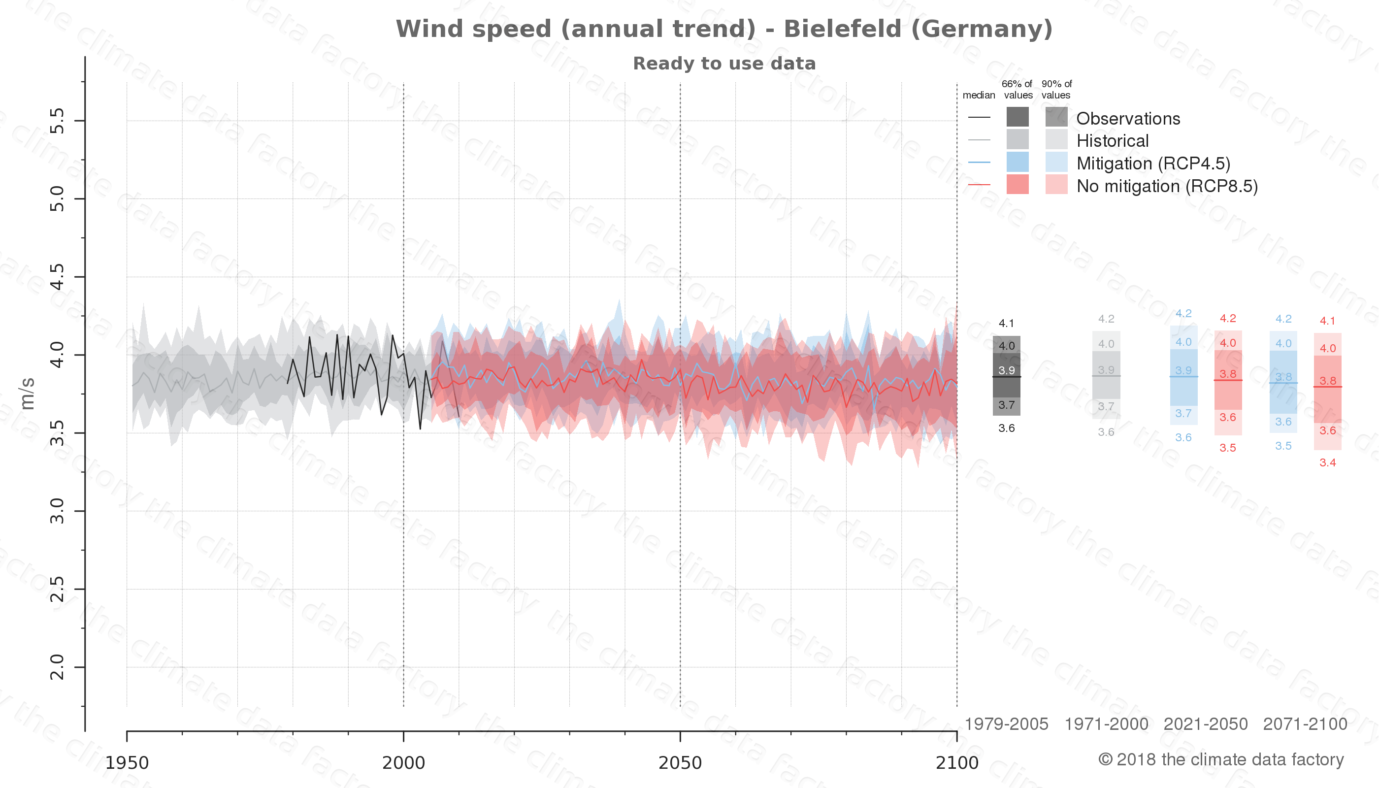 climate change data policy adaptation climate graph city data wind-speed bielefeld germany
