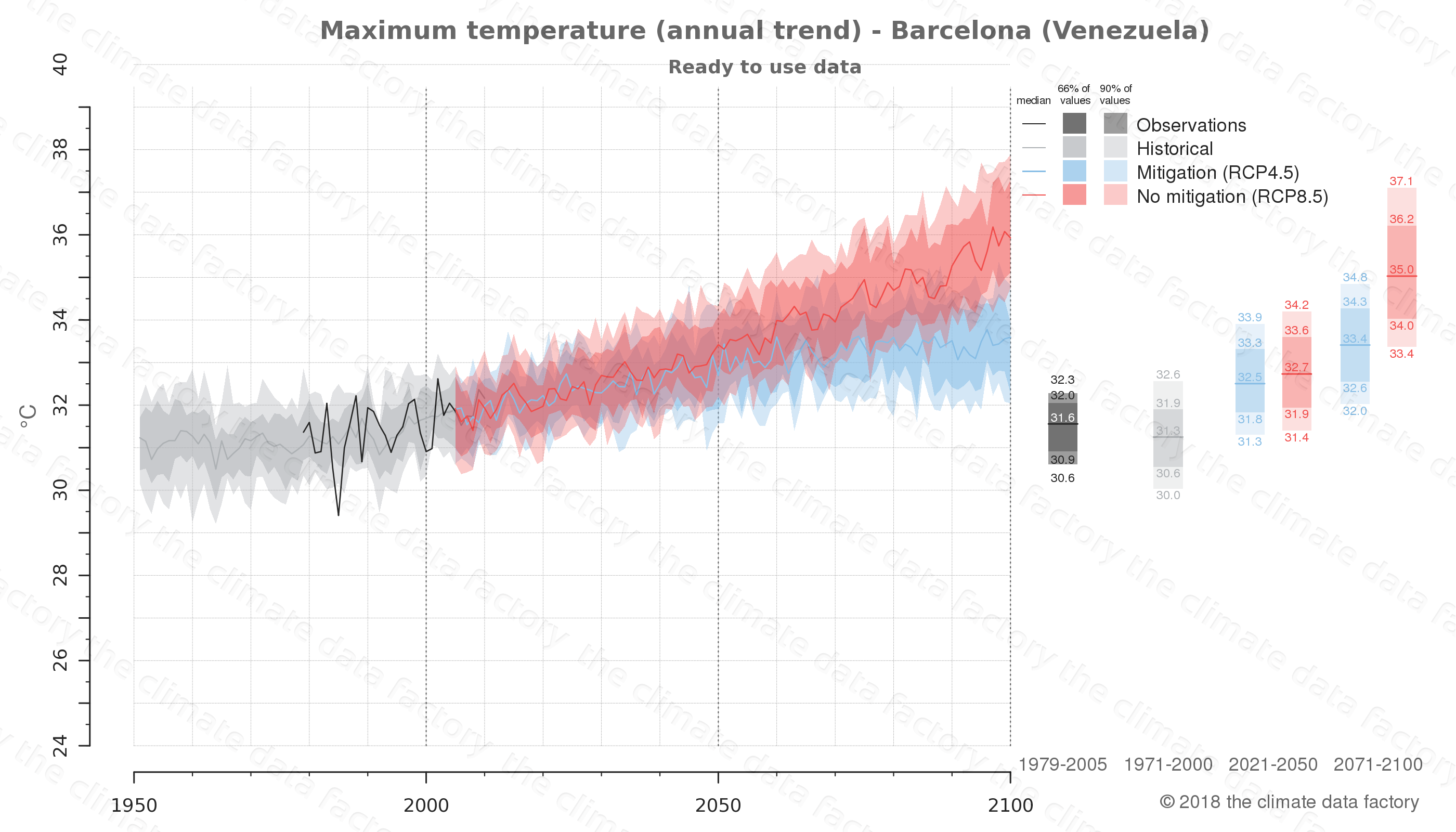 climate change data policy adaptation climate graph city data maximum-temperature barcelona venezuela