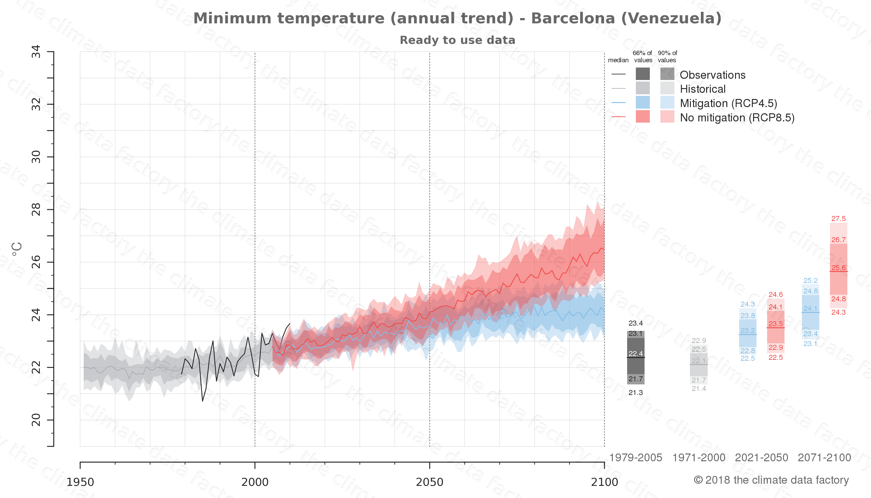 climate change data policy adaptation climate graph city data minimum-temperature barcelona venezuela