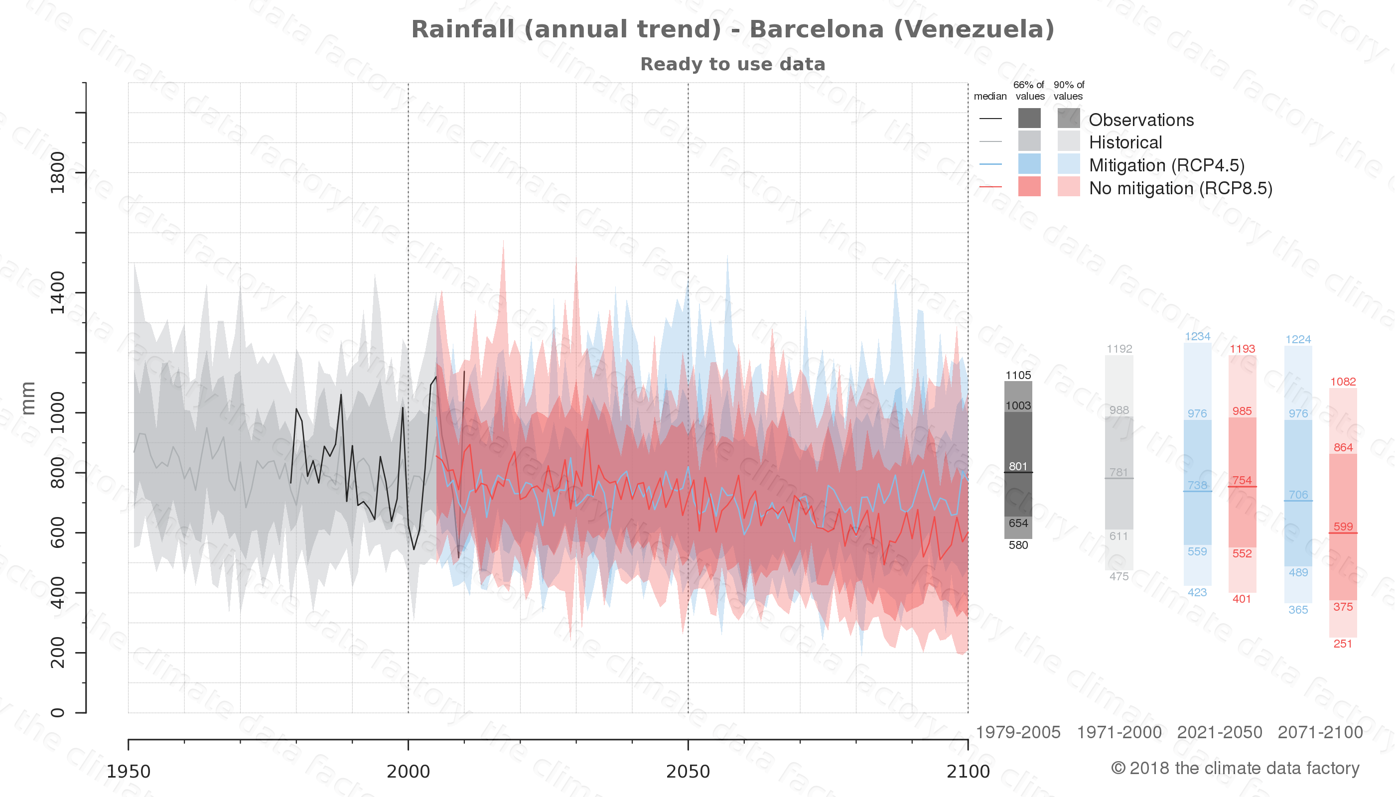 climate change data policy adaptation climate graph city data rainfall barcelona venezuela