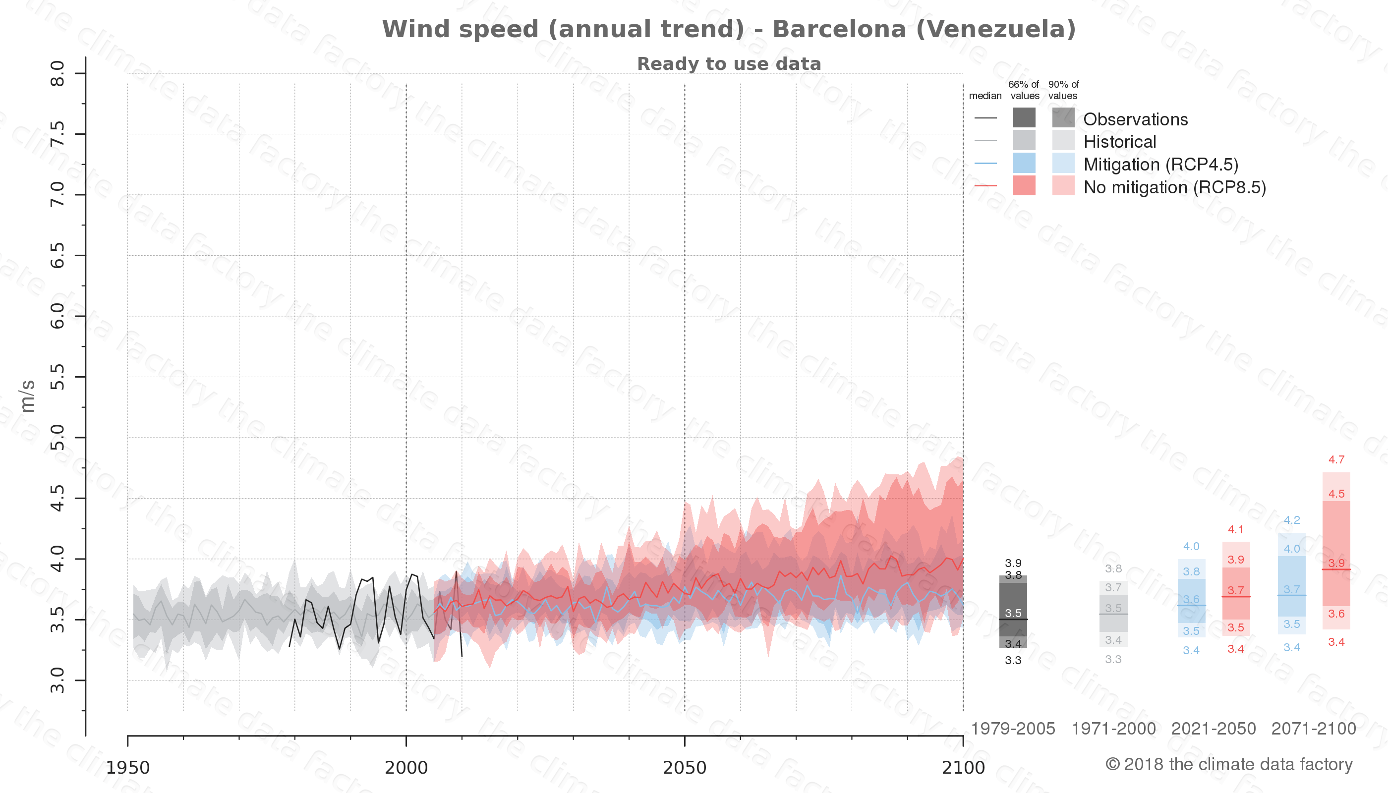 climate change data policy adaptation climate graph city data wind-speed barcelona venezuela