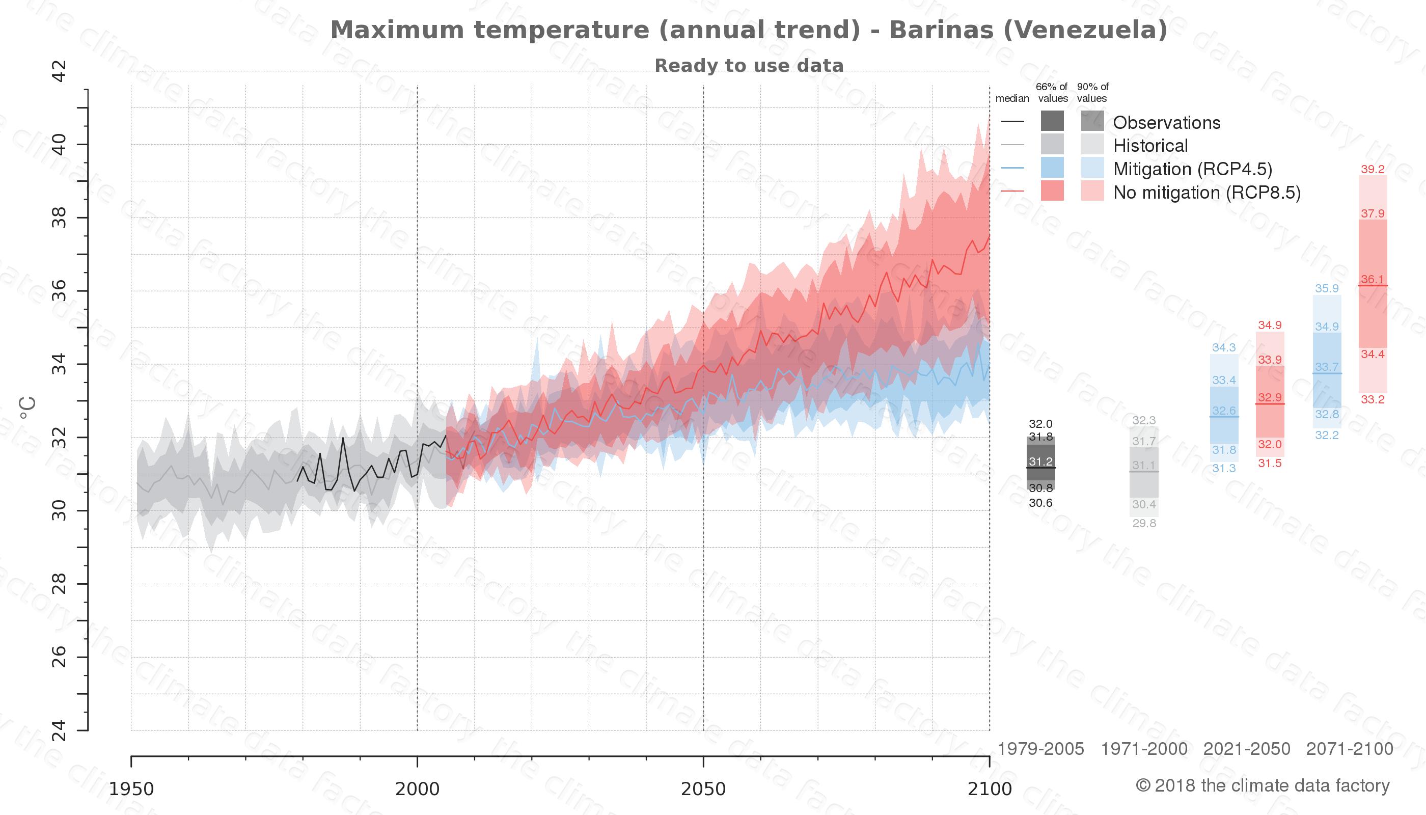 climate change data policy adaptation climate graph city data maximum-temperature barinas venezuela
