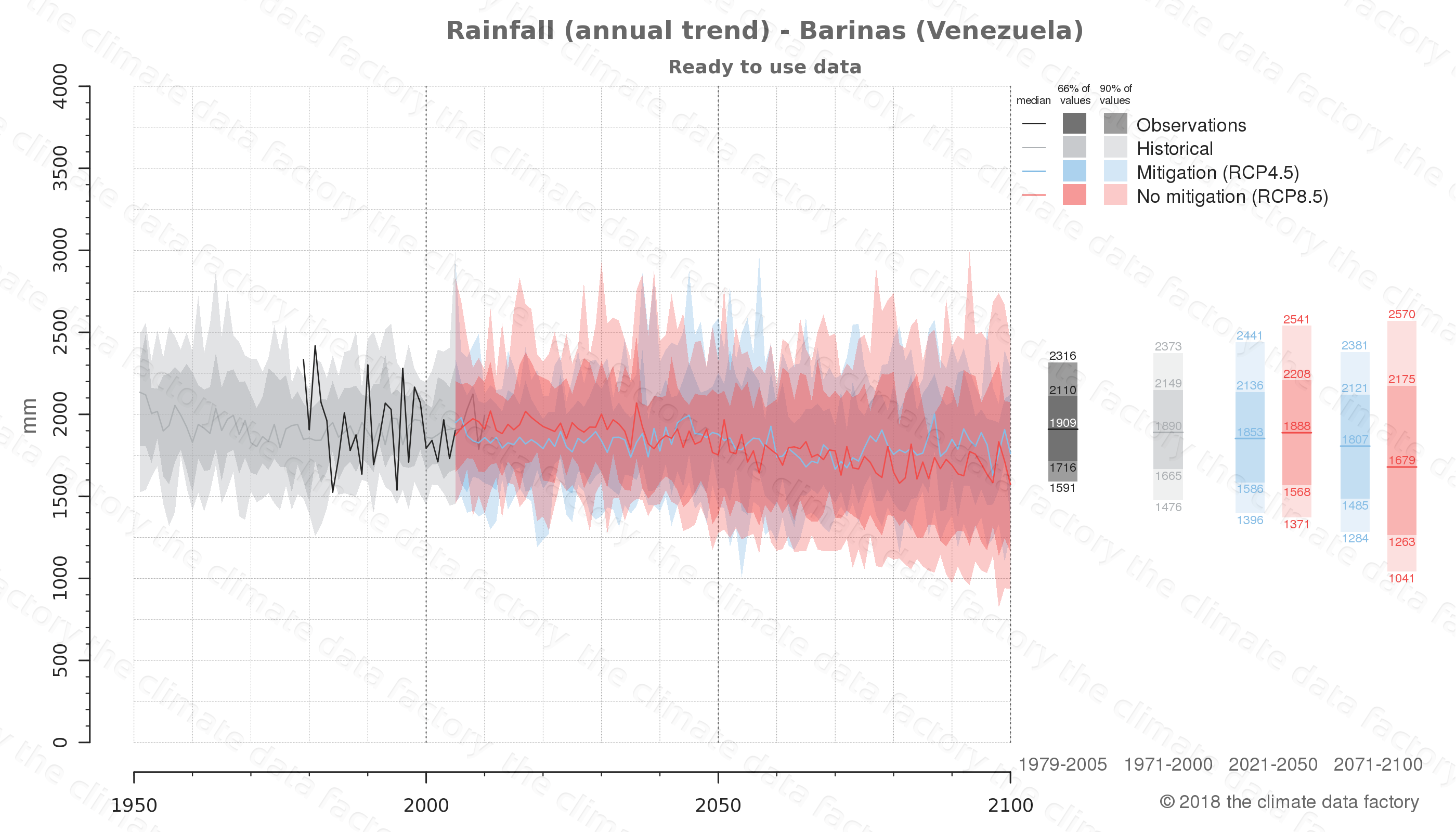climate change data policy adaptation climate graph city data rainfall barinas venezuela