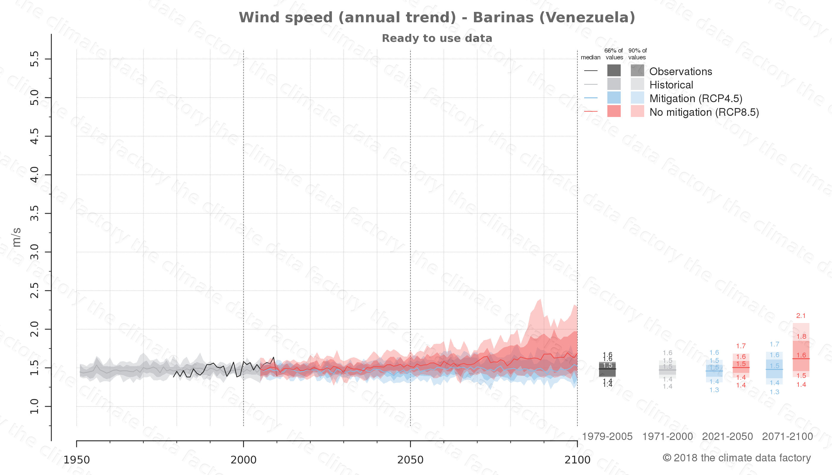 climate change data policy adaptation climate graph city data wind-speed barinas venezuela