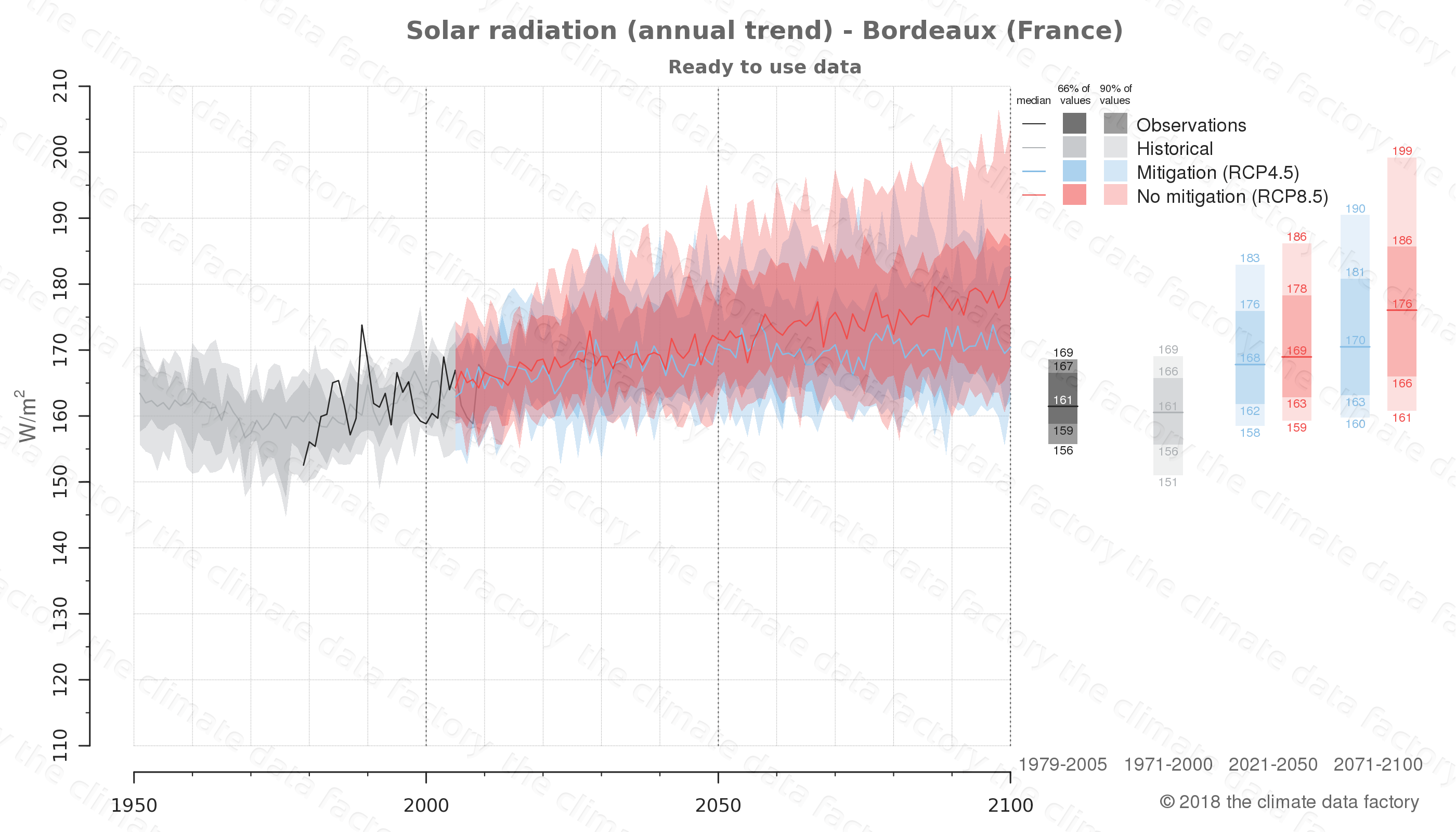 climate change data policy adaptation climate graph city data solar-radiation bordeaux france