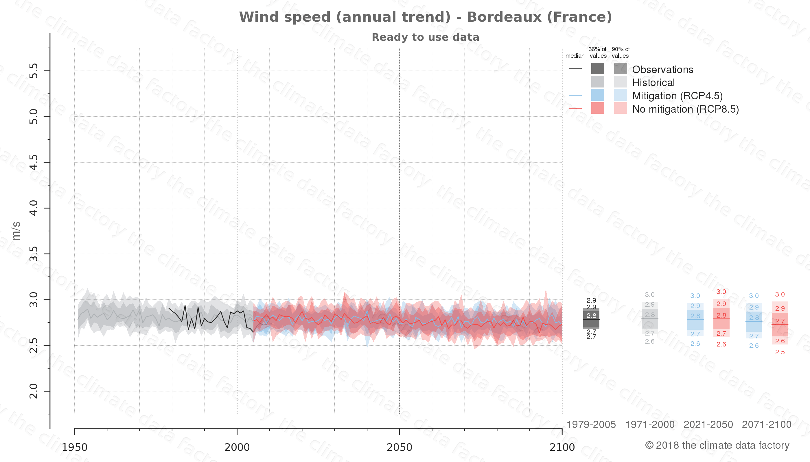 climate change data policy adaptation climate graph city data wind-speed bordeaux france