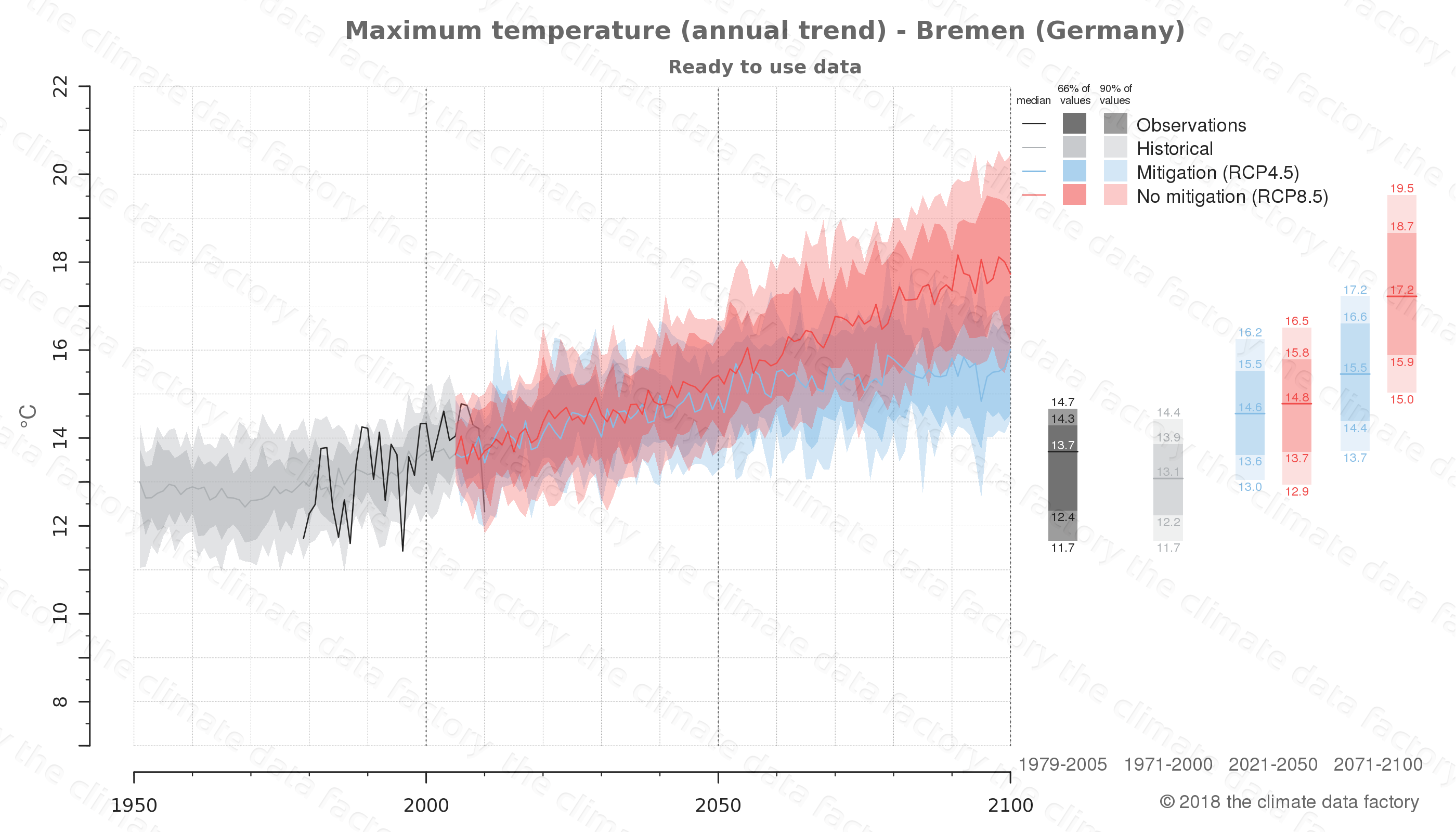 climate change data policy adaptation climate graph city data maximum-temperature bremen germany