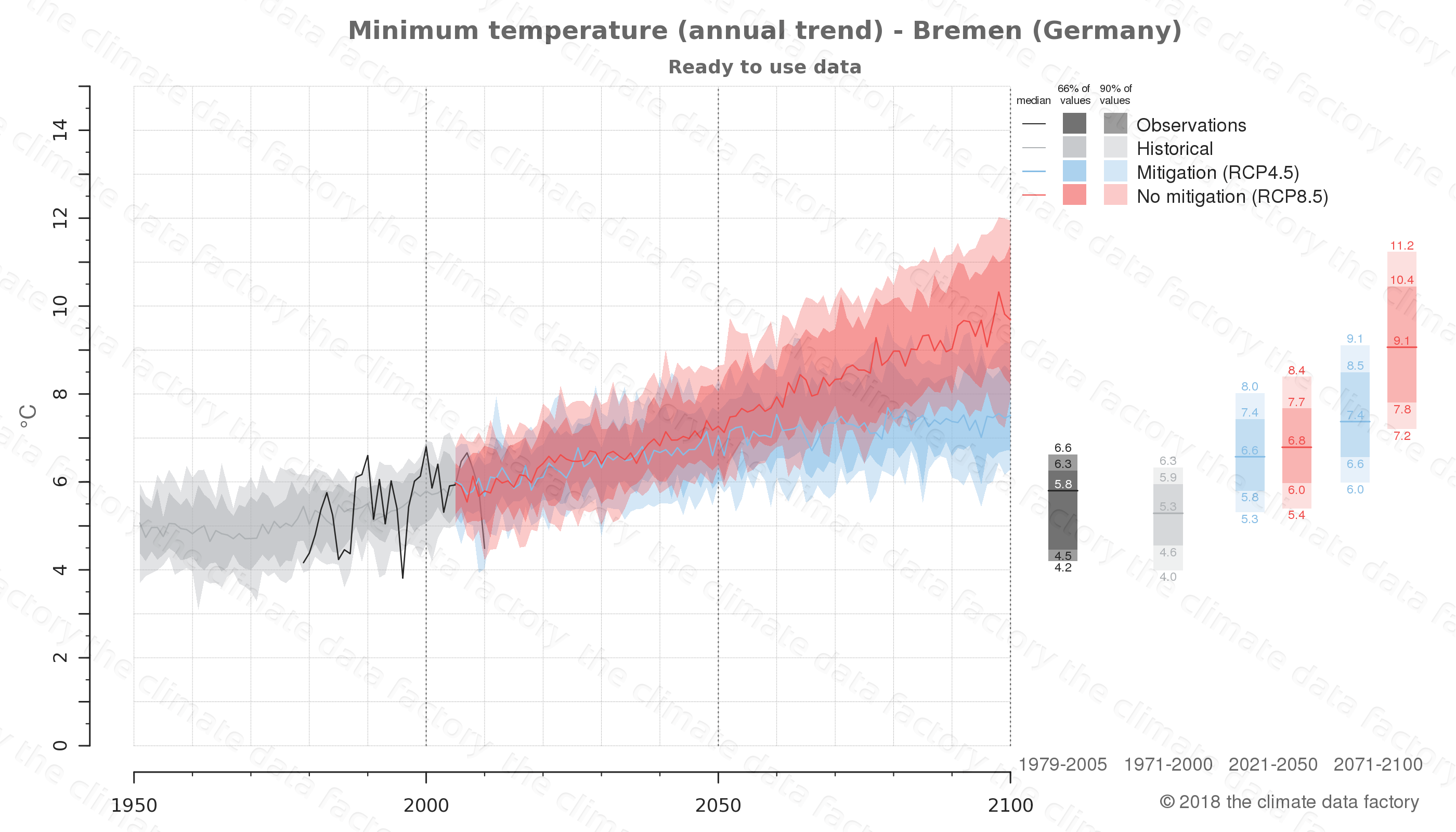 climate change data policy adaptation climate graph city data minimum-temperature bremen germany