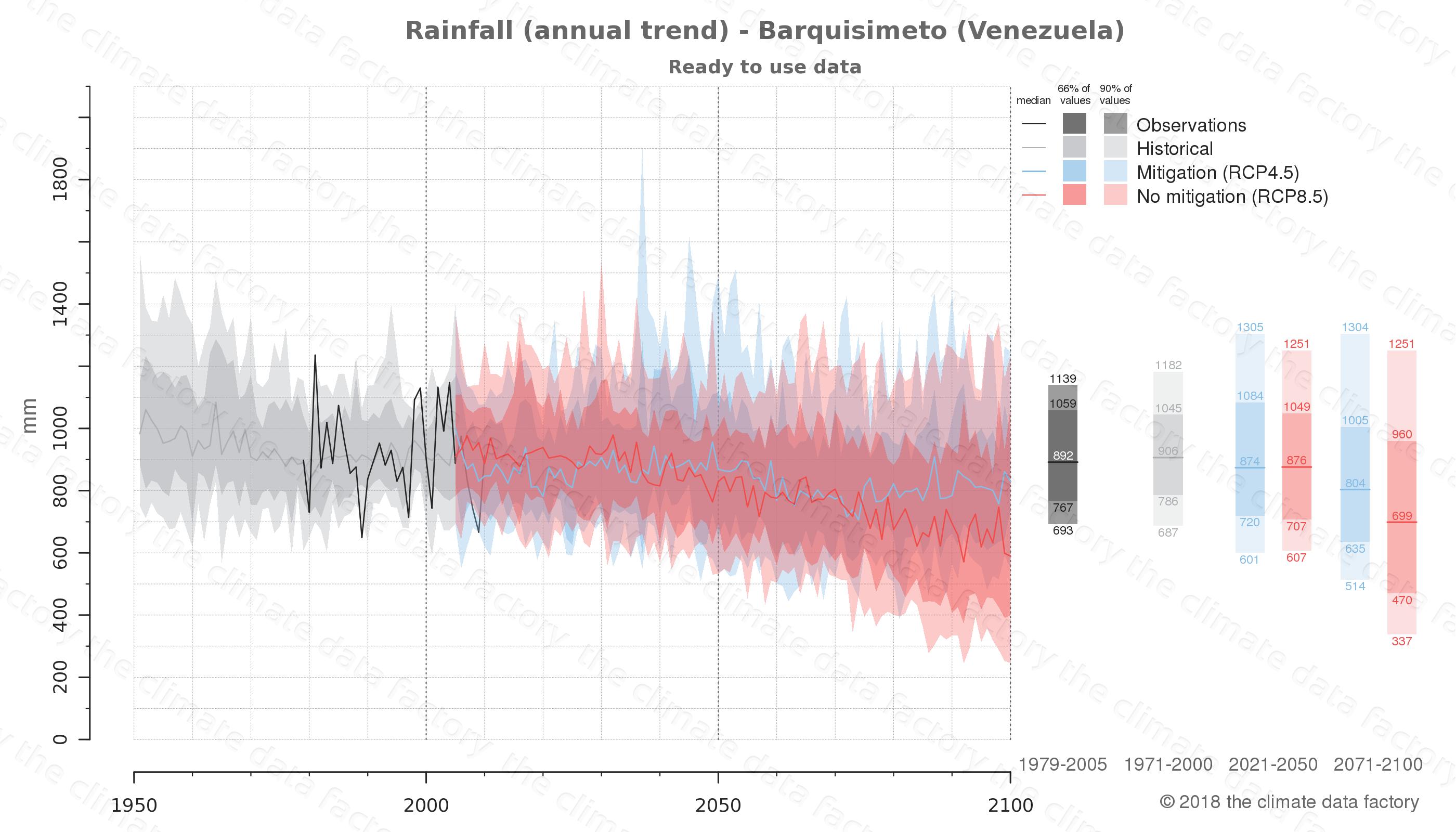 climate change data policy adaptation climate graph city data rainfall barquisimeto venezuela