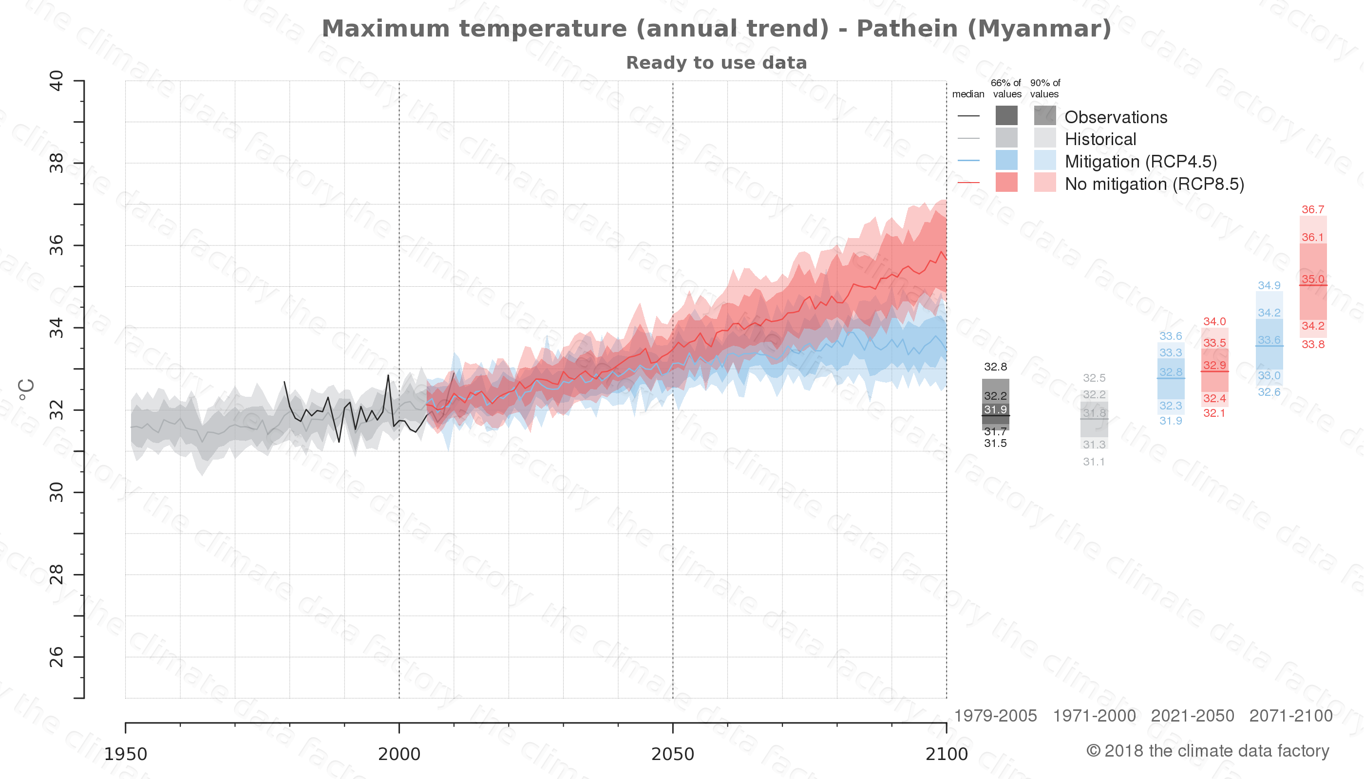 climate change data policy adaptation climate graph city data maximum-temperature pathein myanmar