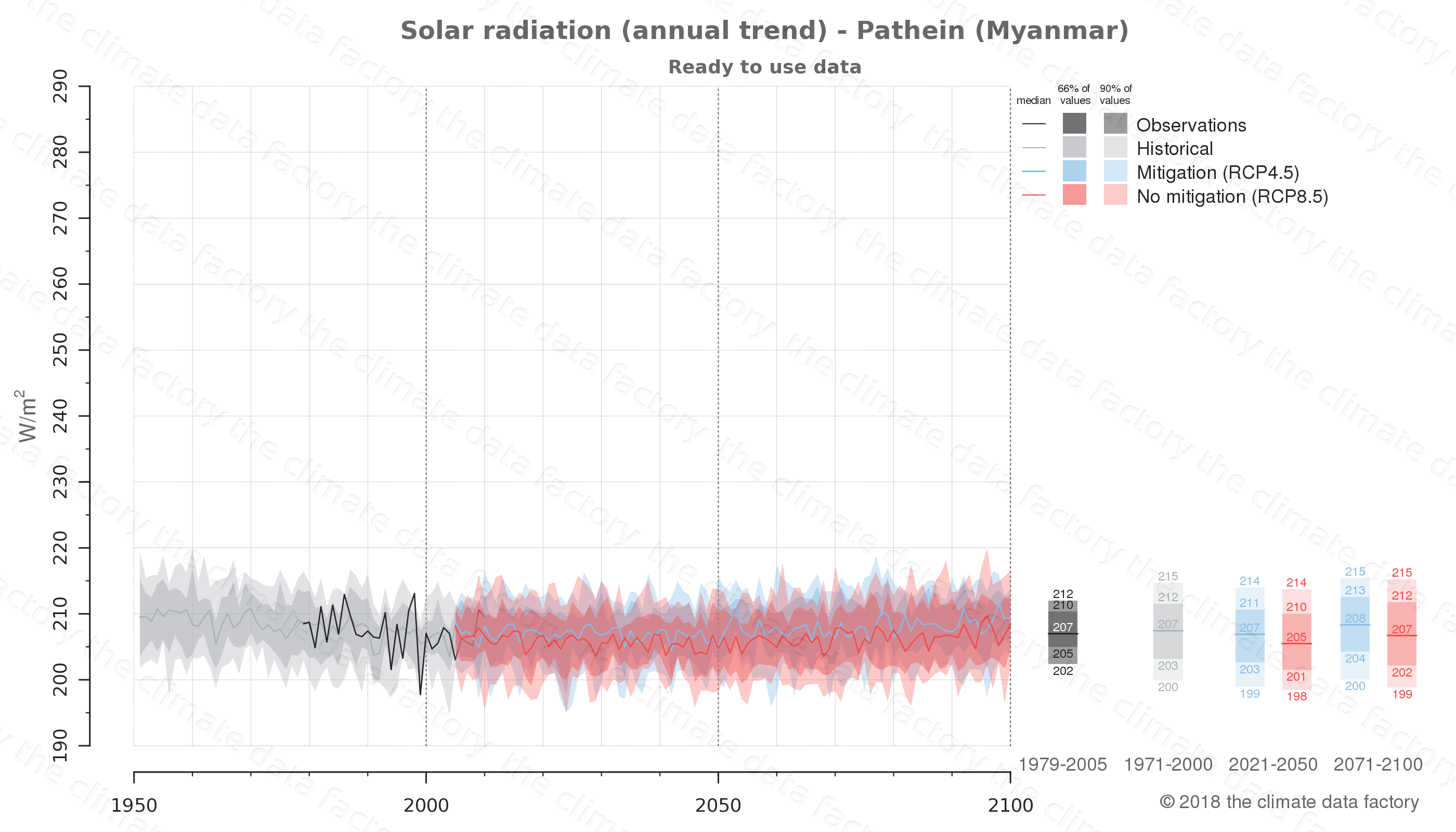 climate change data policy adaptation climate graph city data solar-radiation pathein myanmar
