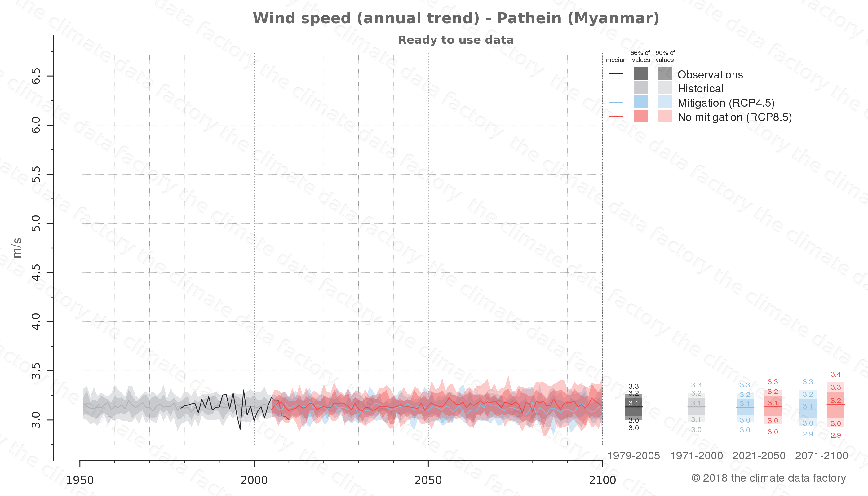 climate change data policy adaptation climate graph city data wind-speed pathein myanmar