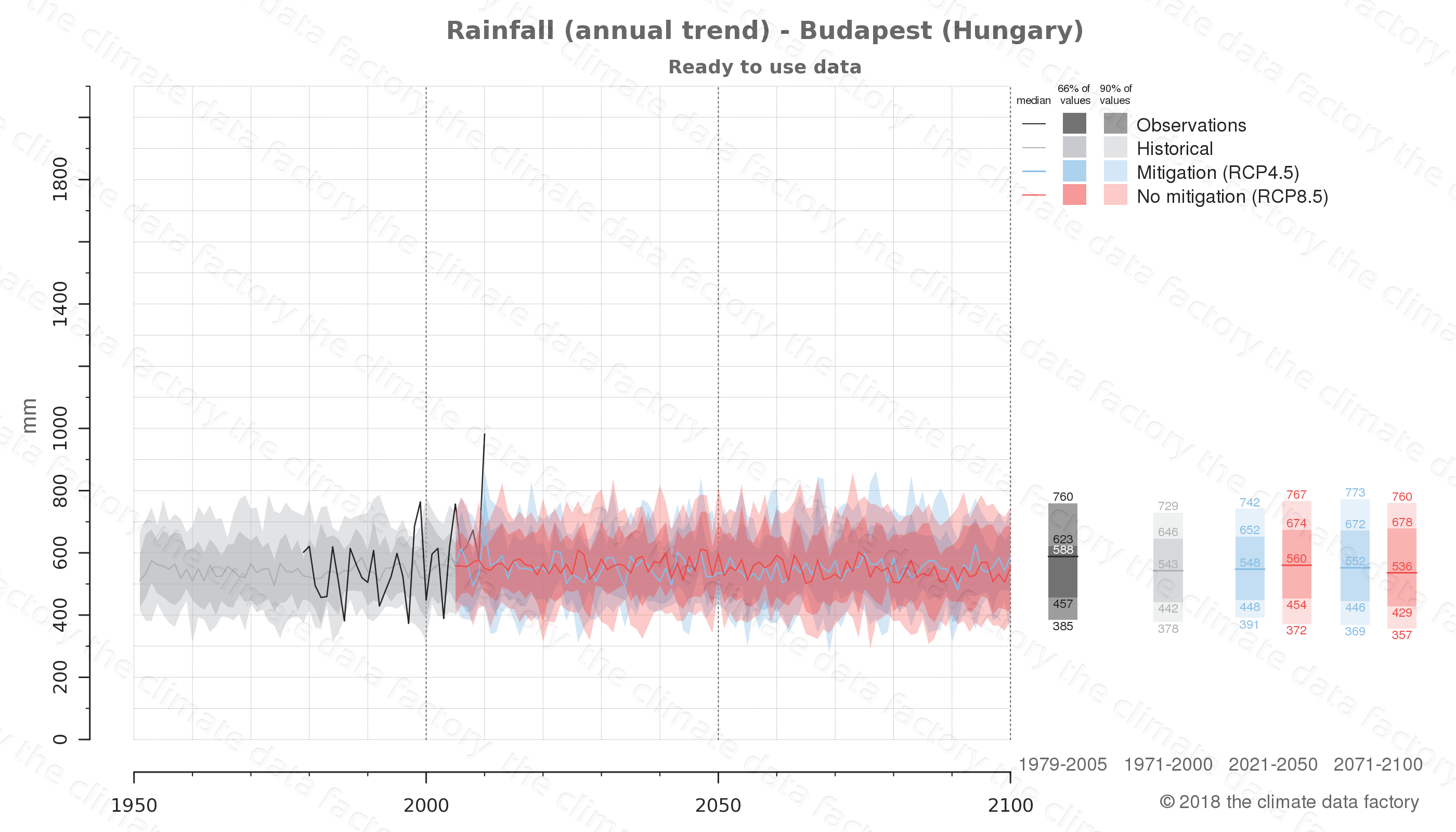 climate change data policy adaptation climate graph city data rainfall budapest hungary