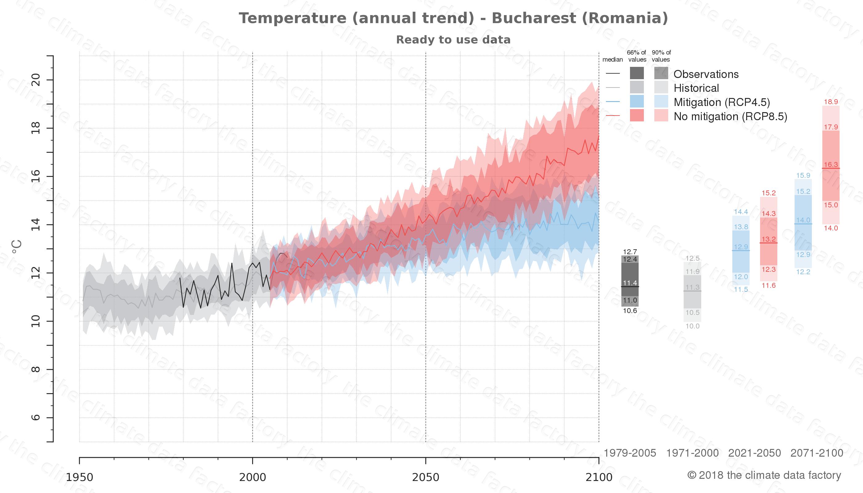 climate change data policy adaptation climate graph city data temperature bucharest romania