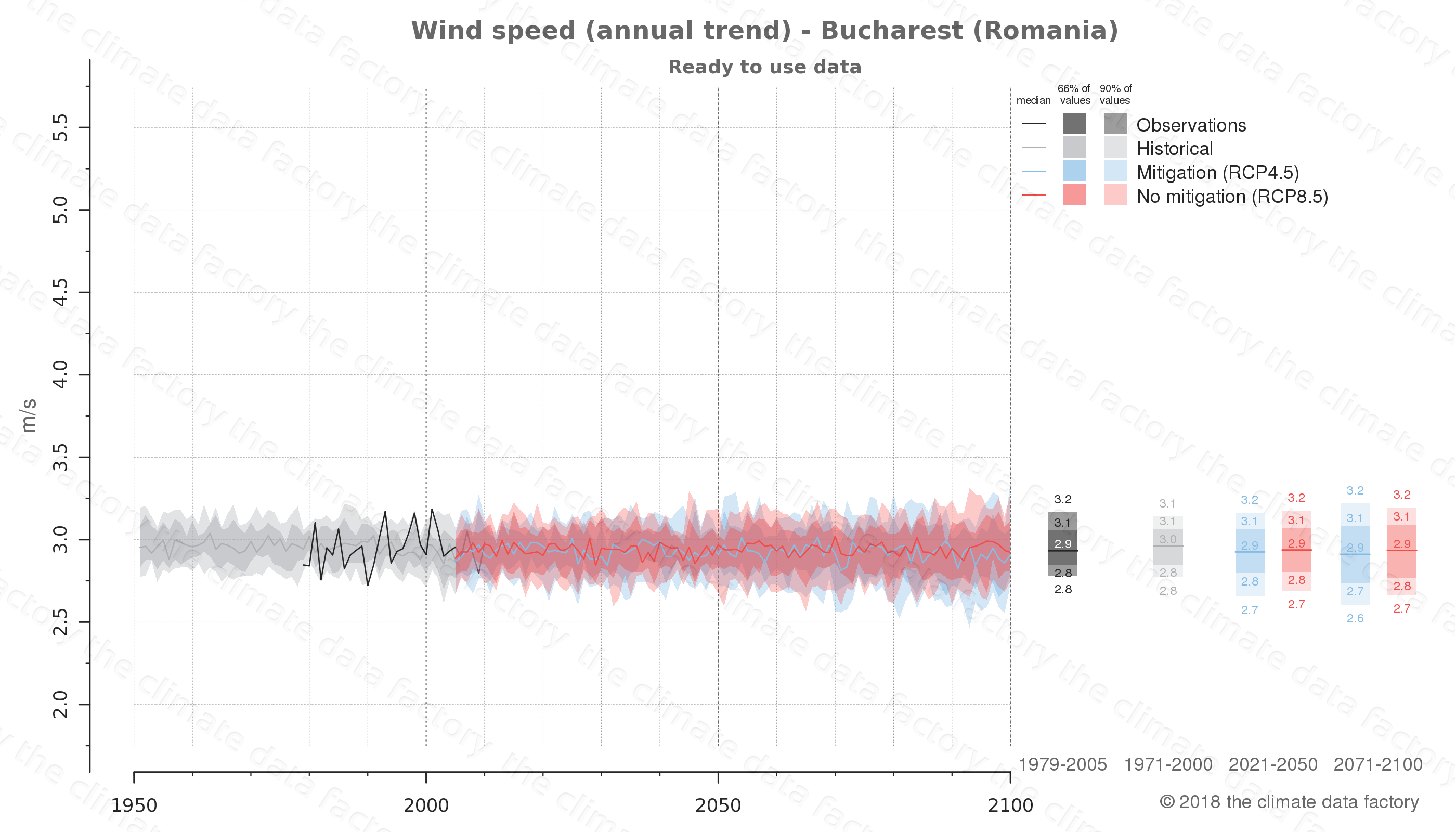 climate change data policy adaptation climate graph city data wind-speed bucharest romania