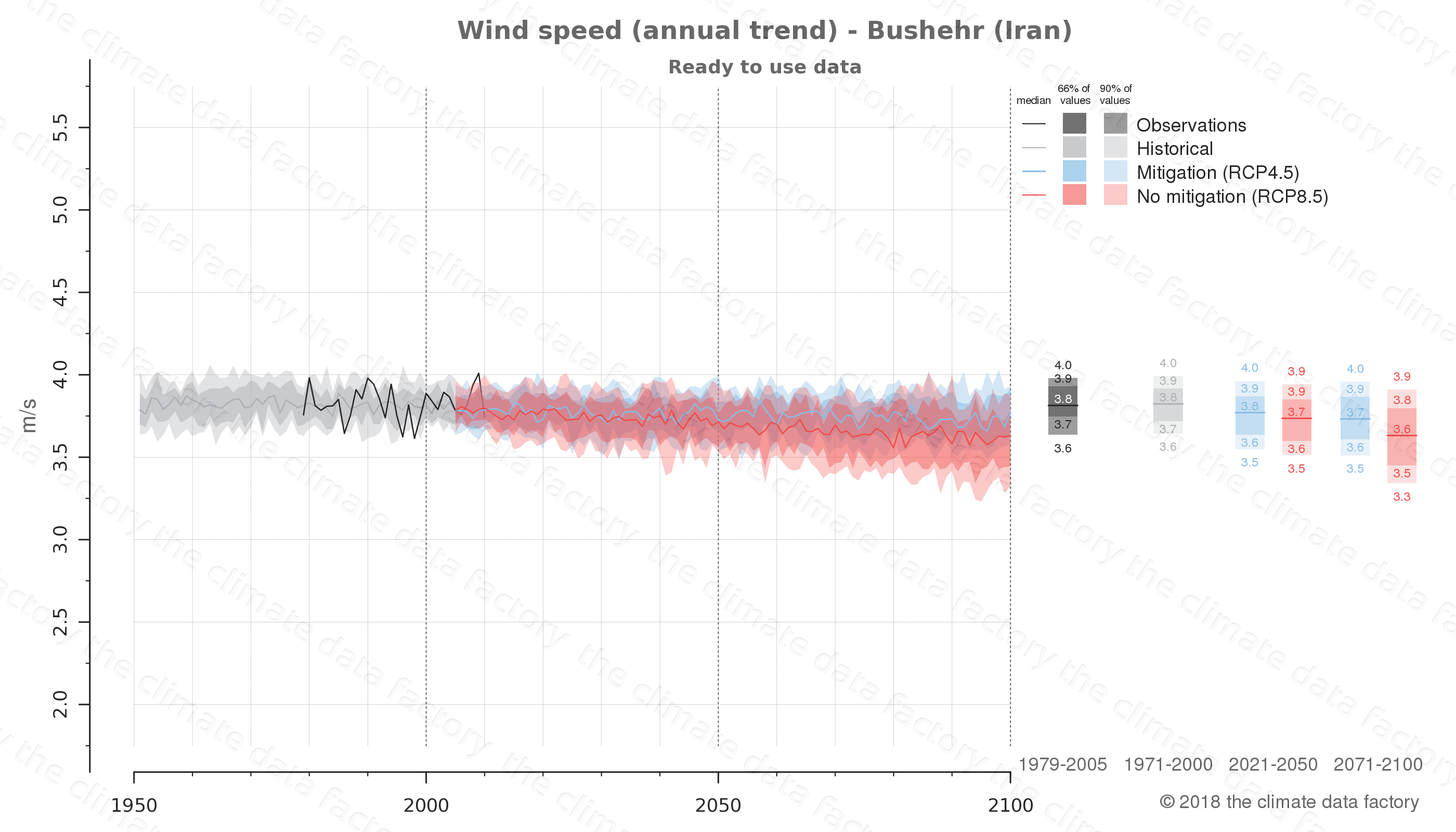 climate change data policy adaptation climate graph city data wind-speed bushehr iran