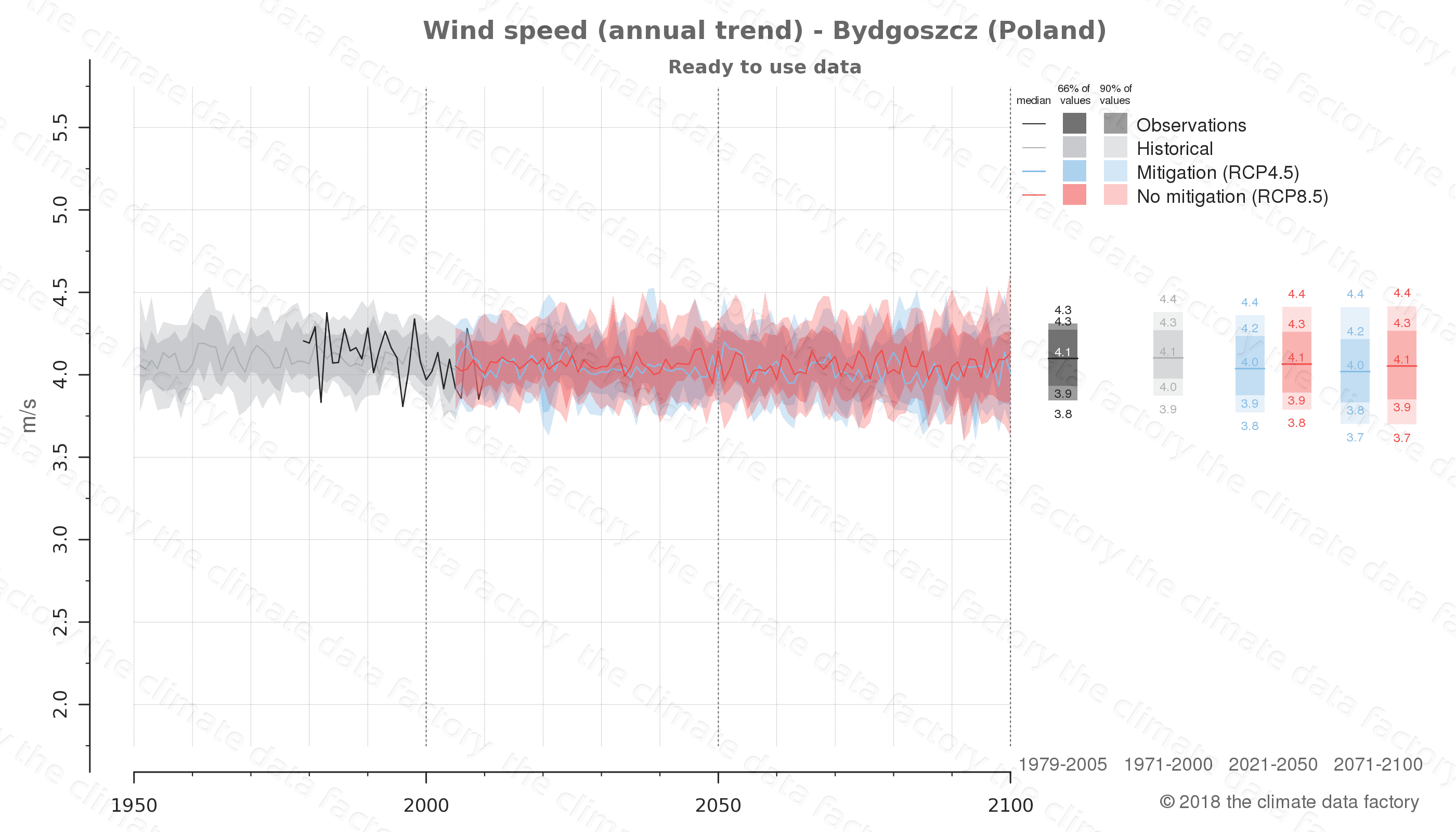 climate change data policy adaptation climate graph city data wind-speed bydgoszcz poland
