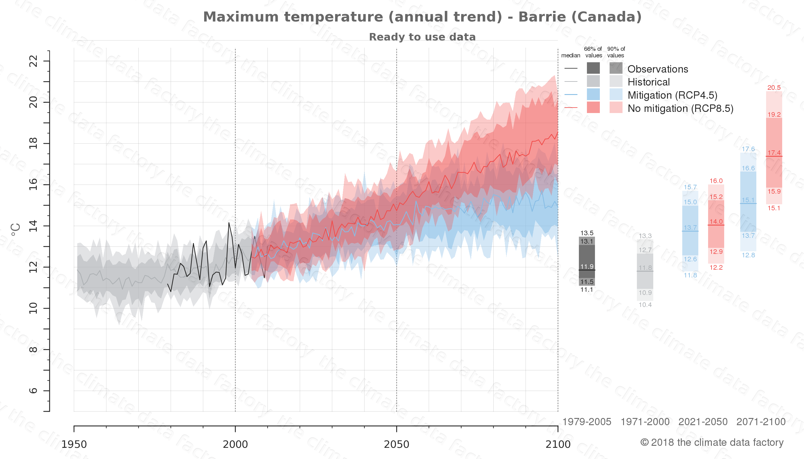 climate change data policy adaptation climate graph city data maximum-temperature barrie canada