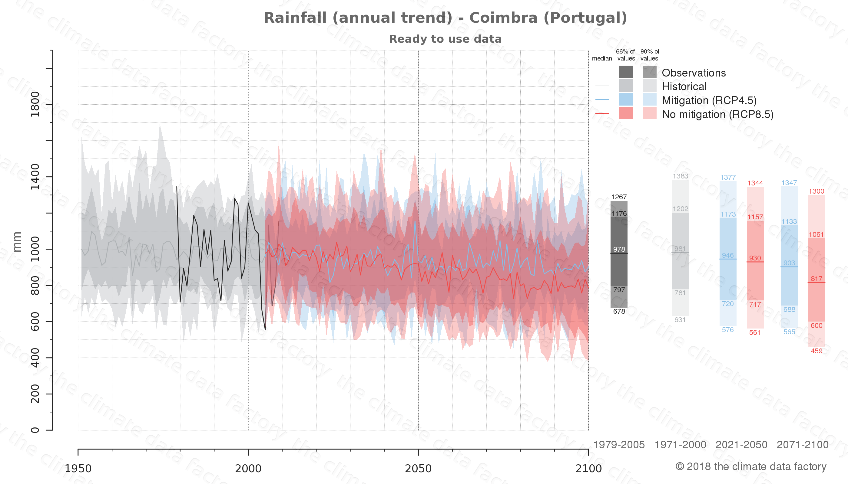 climate change data policy adaptation climate graph city data rainfall coimbra portugal