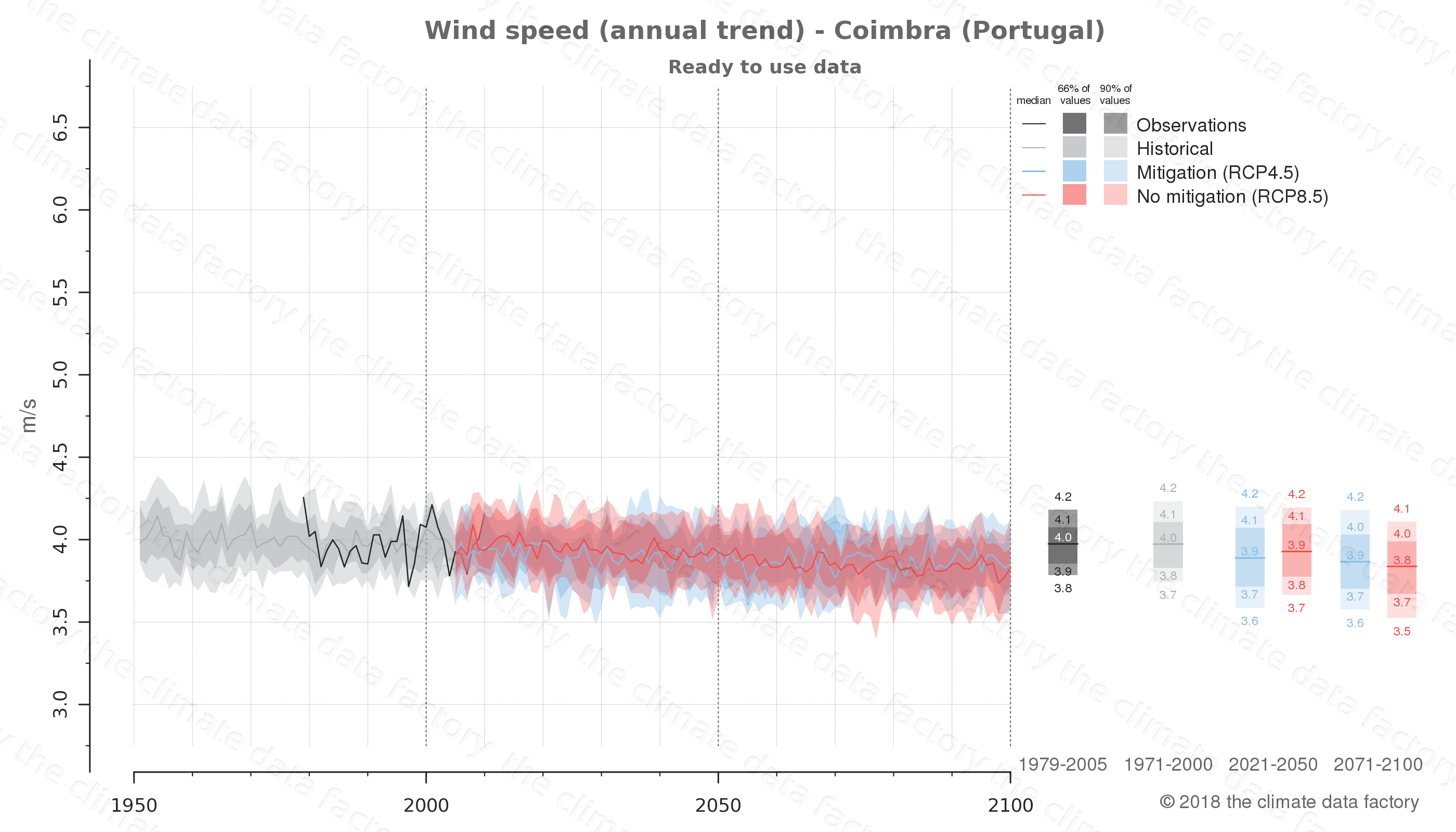 climate change data policy adaptation climate graph city data wind-speed coimbra portugal