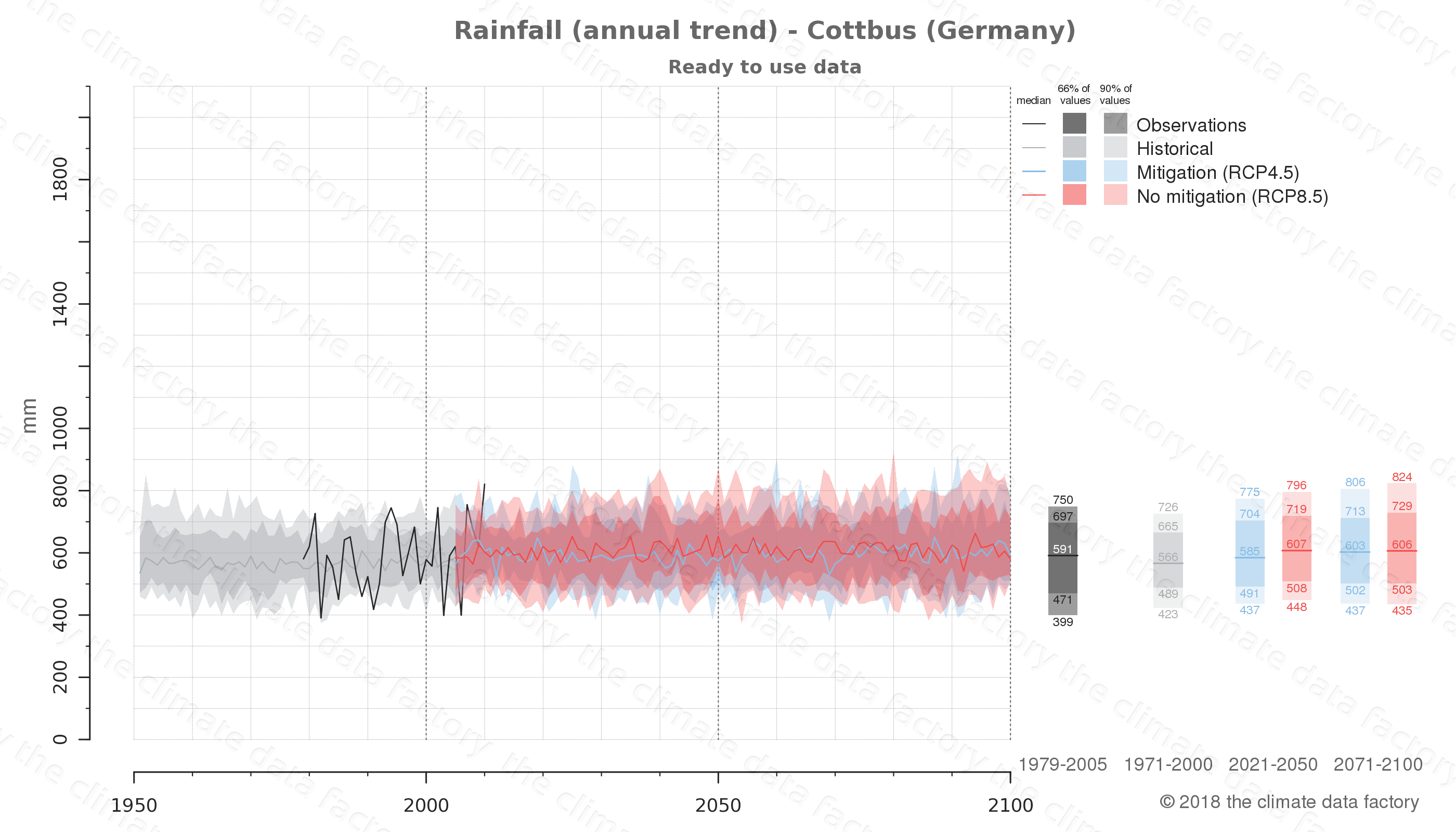 climate change data policy adaptation climate graph city data rainfall cottbus germany