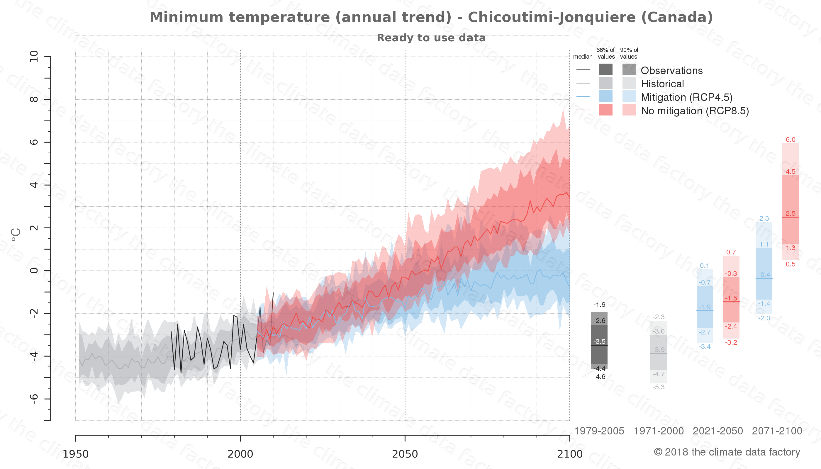 climate change data policy adaptation climate graph city data minimum-temperature chicoutimi-jonquiere canada