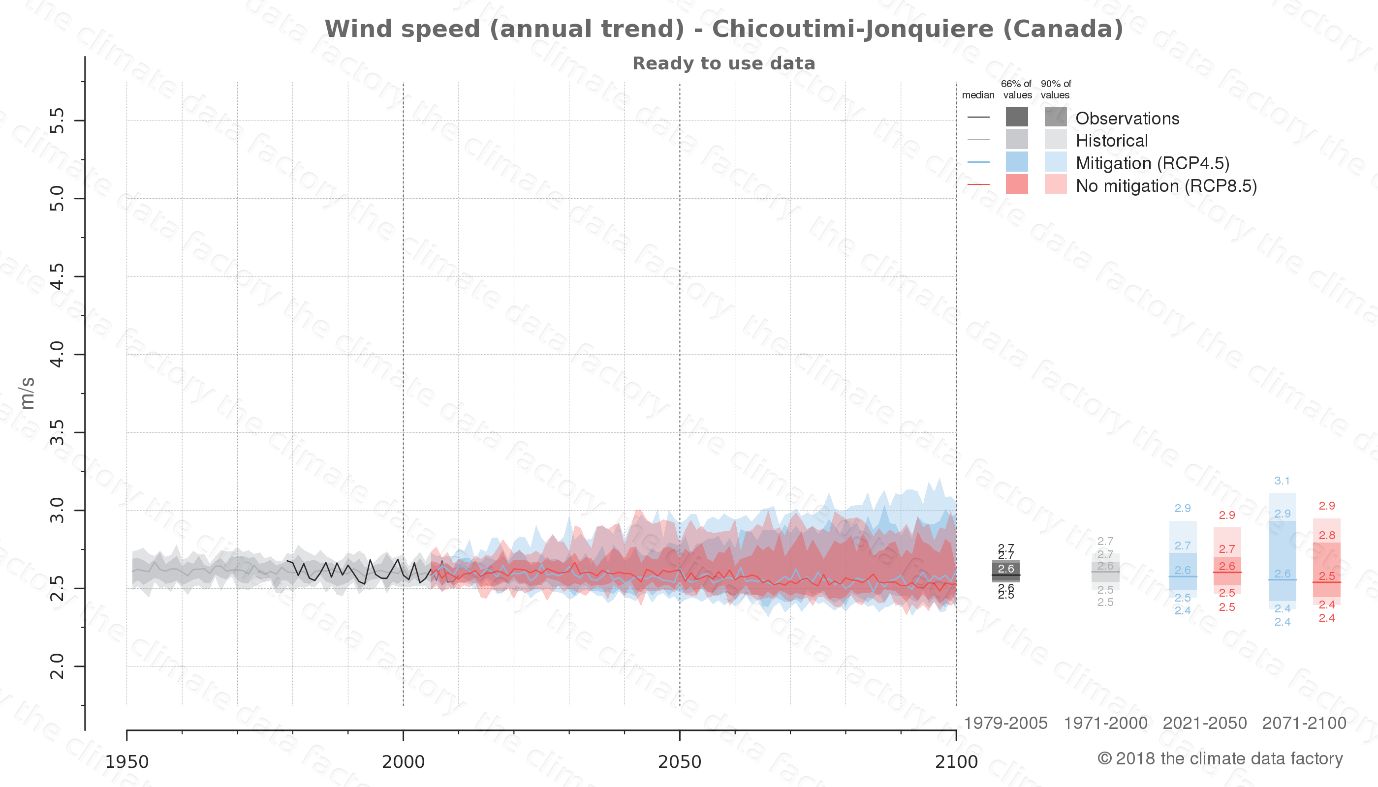 climate change data policy adaptation climate graph city data wind-speed chicoutimi-jonquiere canada